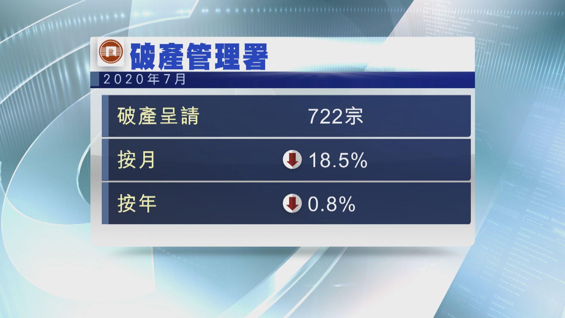 7月破產呈請兩連跌 按月減18%