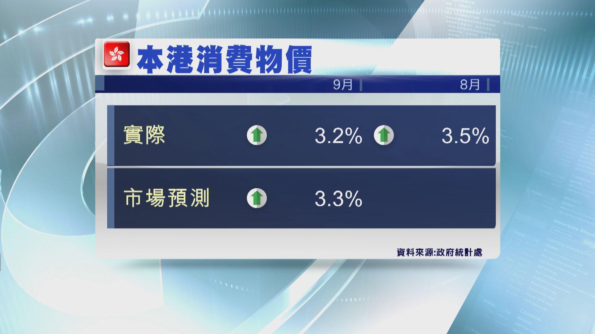【通脹放緩】本港9月消費物價按年升3.2%