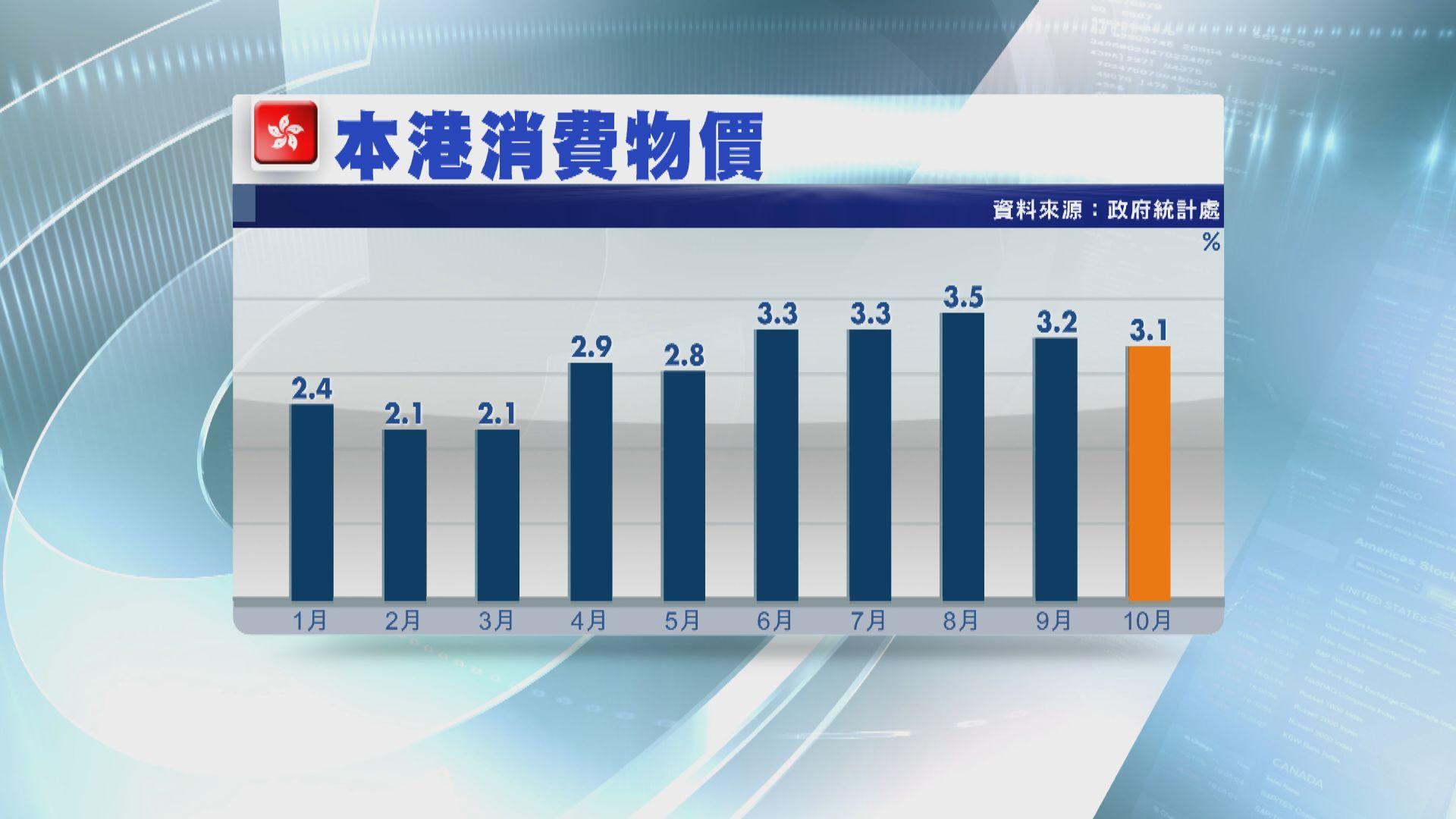 【通脹放緩】本港10月消費物價按年升3.1%