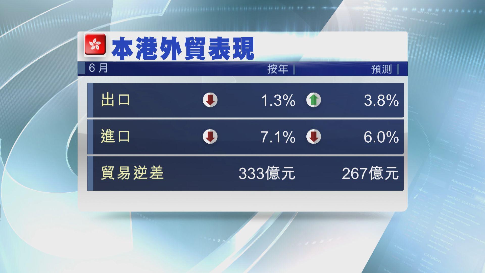 香港六月進出口跌幅收窄