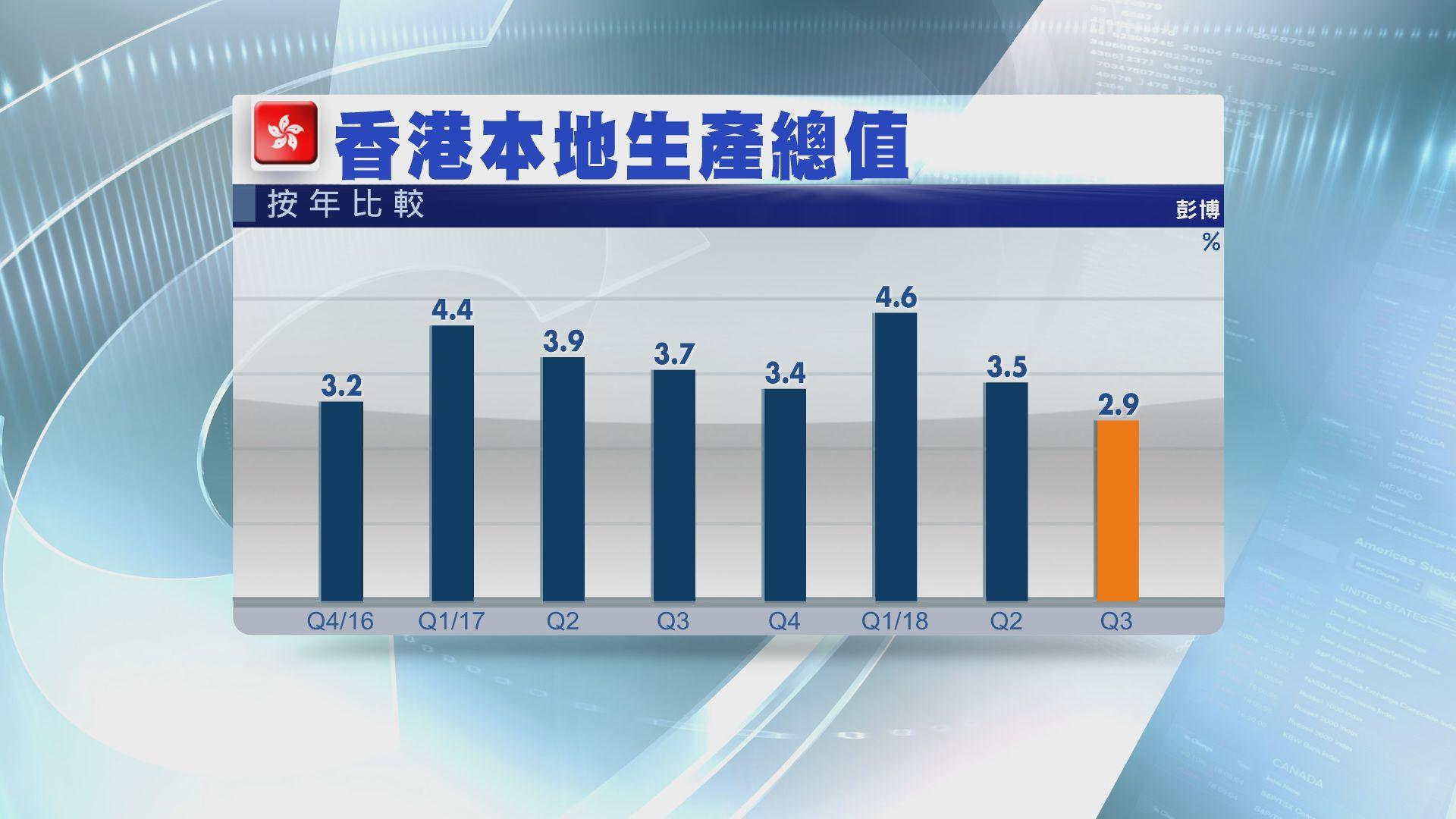 【遠遜預期】港上季經濟增長2.9%