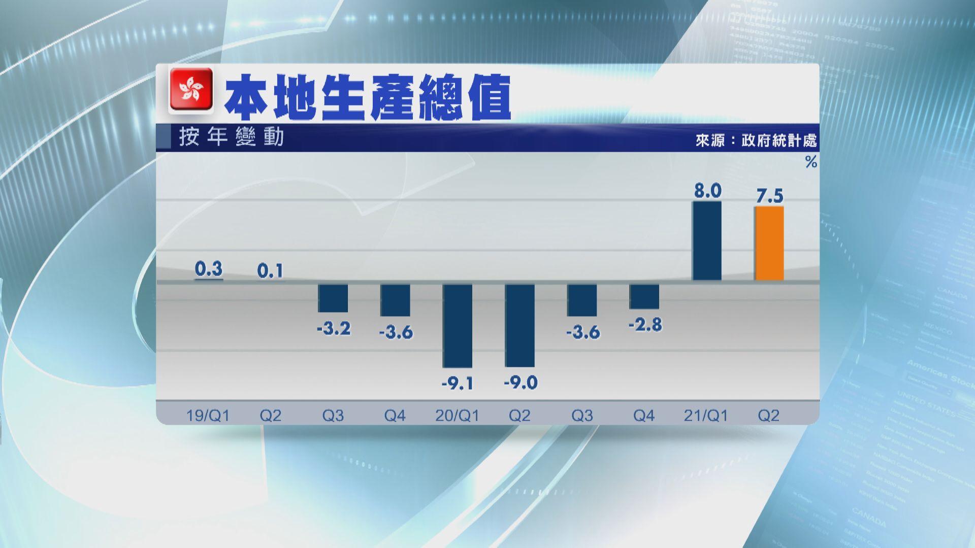次季經濟增長放緩至7.5% 遜預期