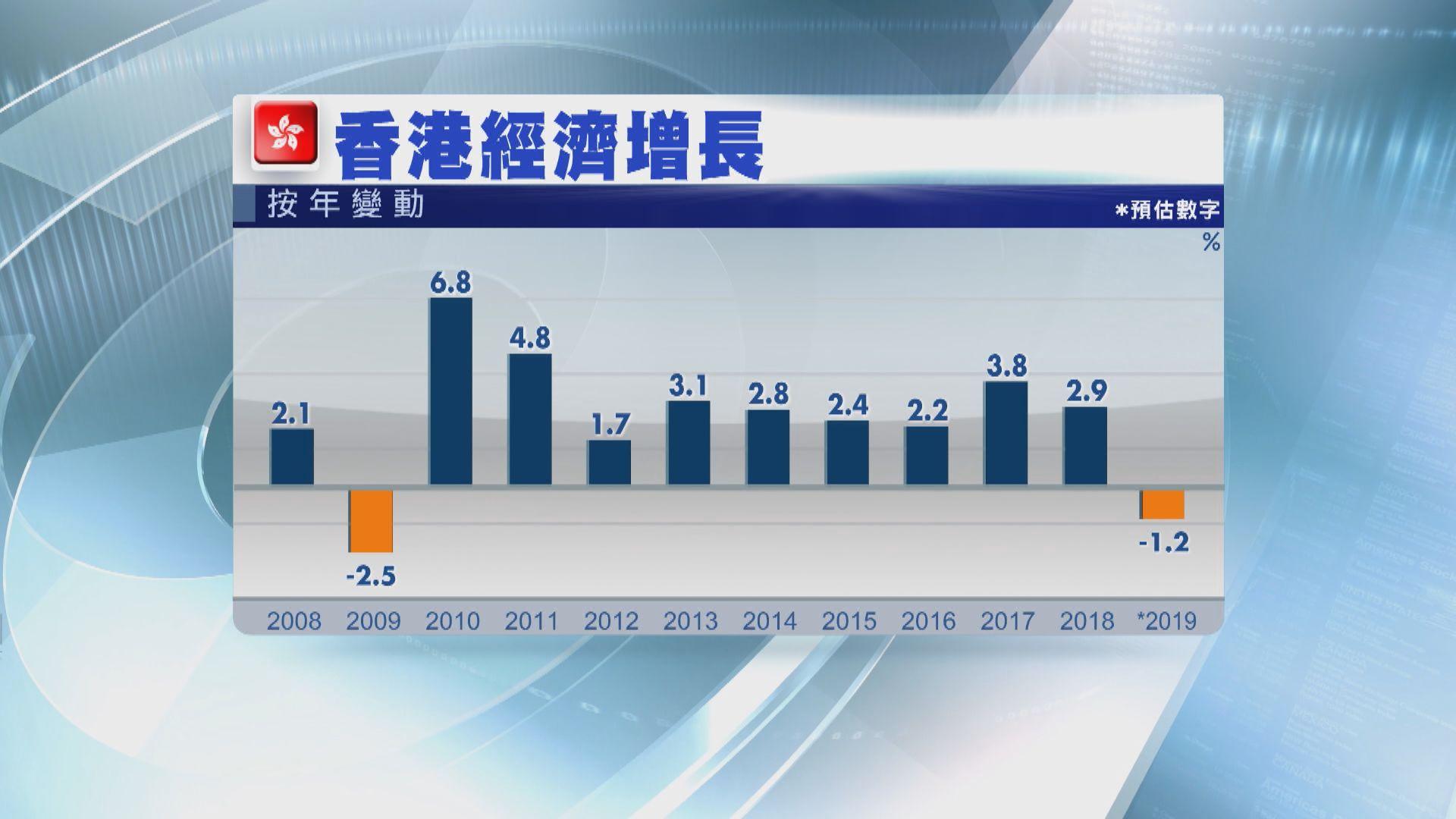 【十年來首次跌】本港去年本地生產總值跌1.2%