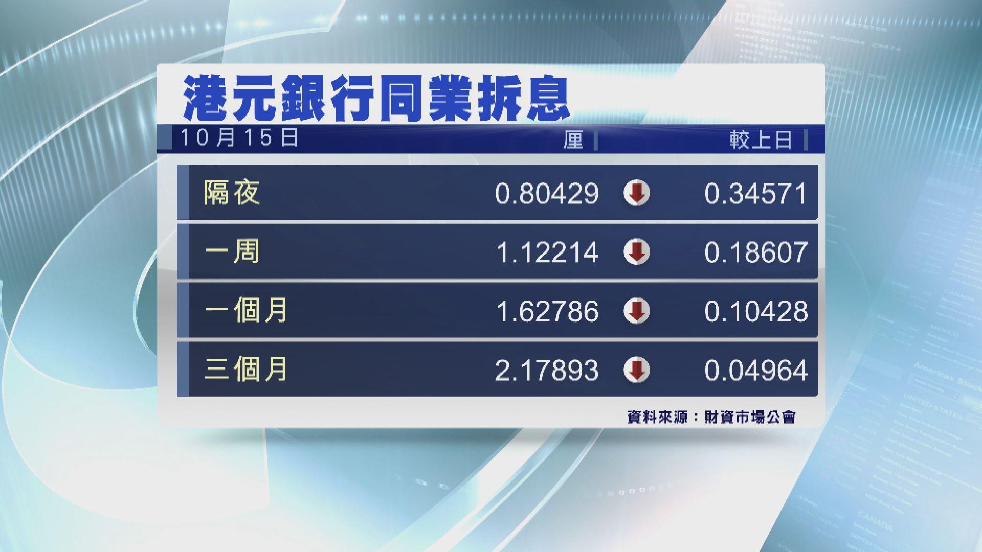 【金管局放水】一個月港元拆息跌至1.62厘