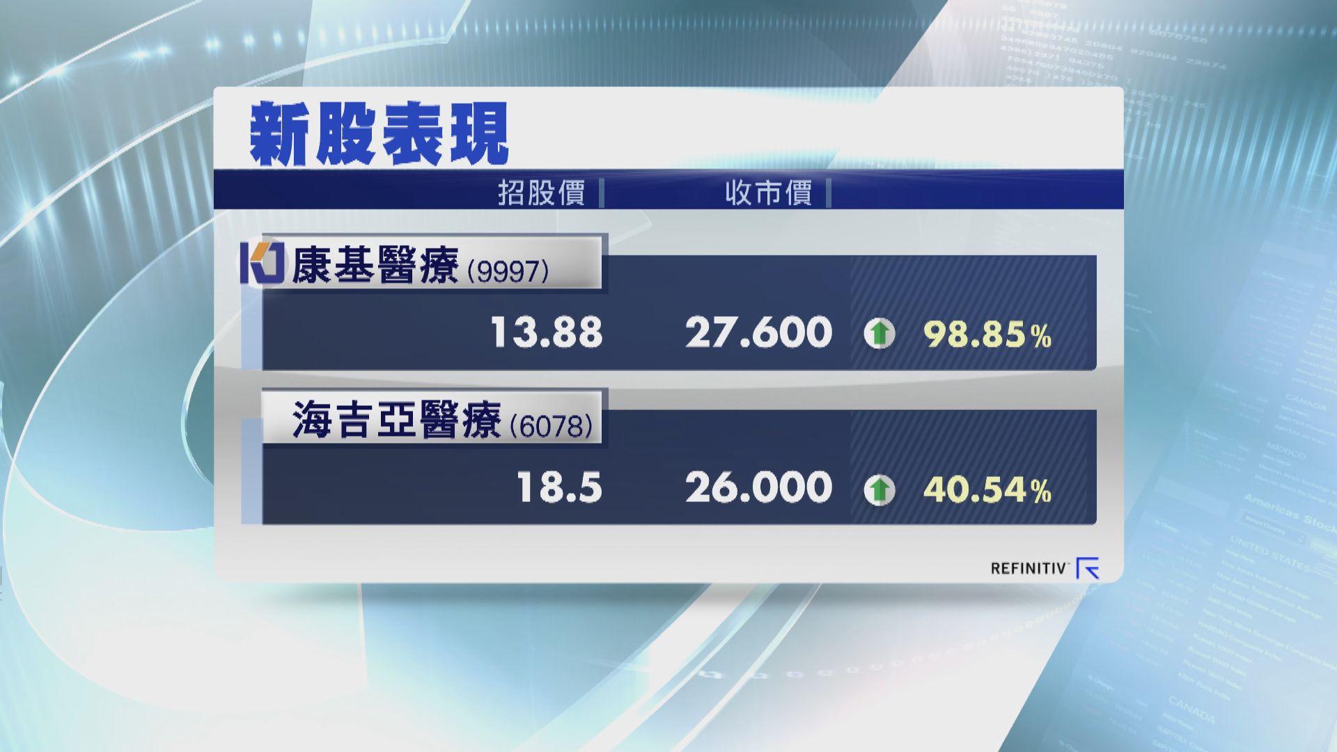 兩隻醫療新股首掛 股價顯著造好