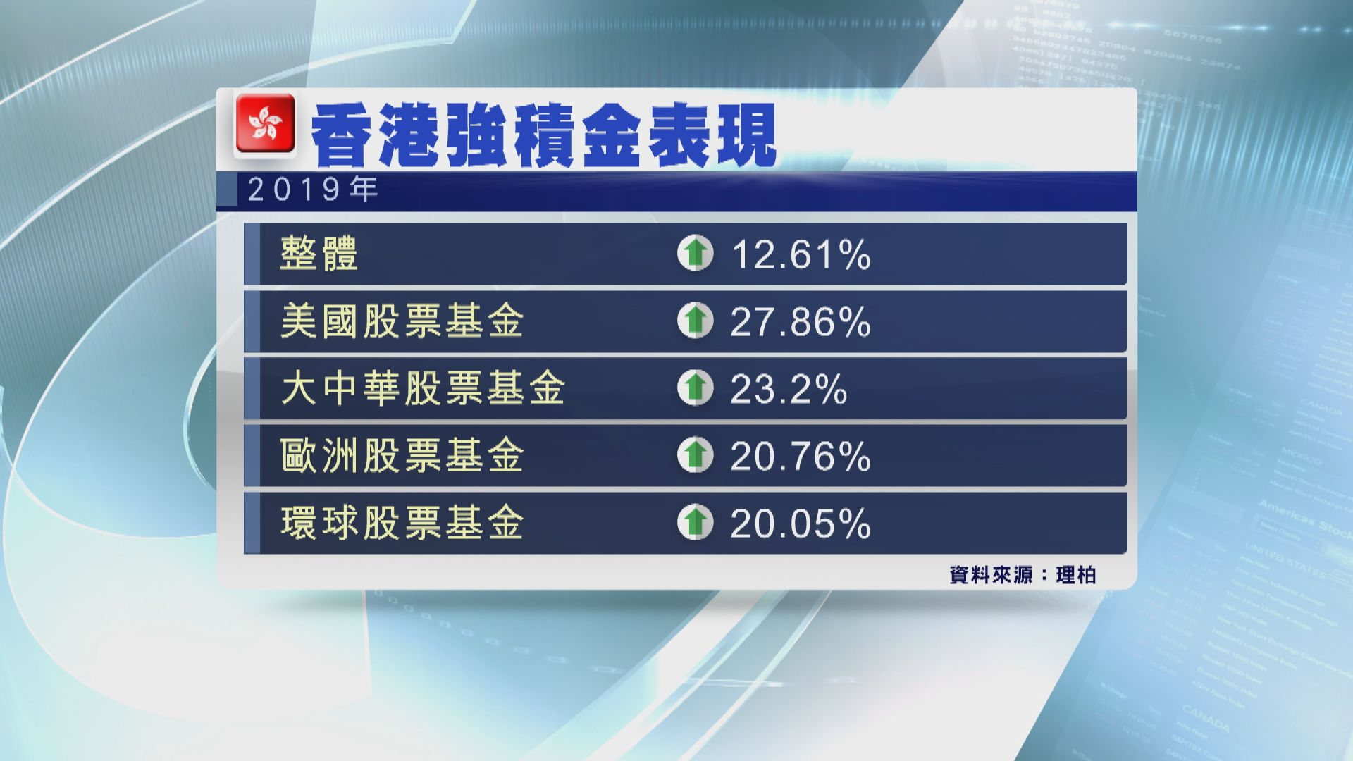 【扭轉虧損】去年整體強積金賺逾12% 美股基金表現最好