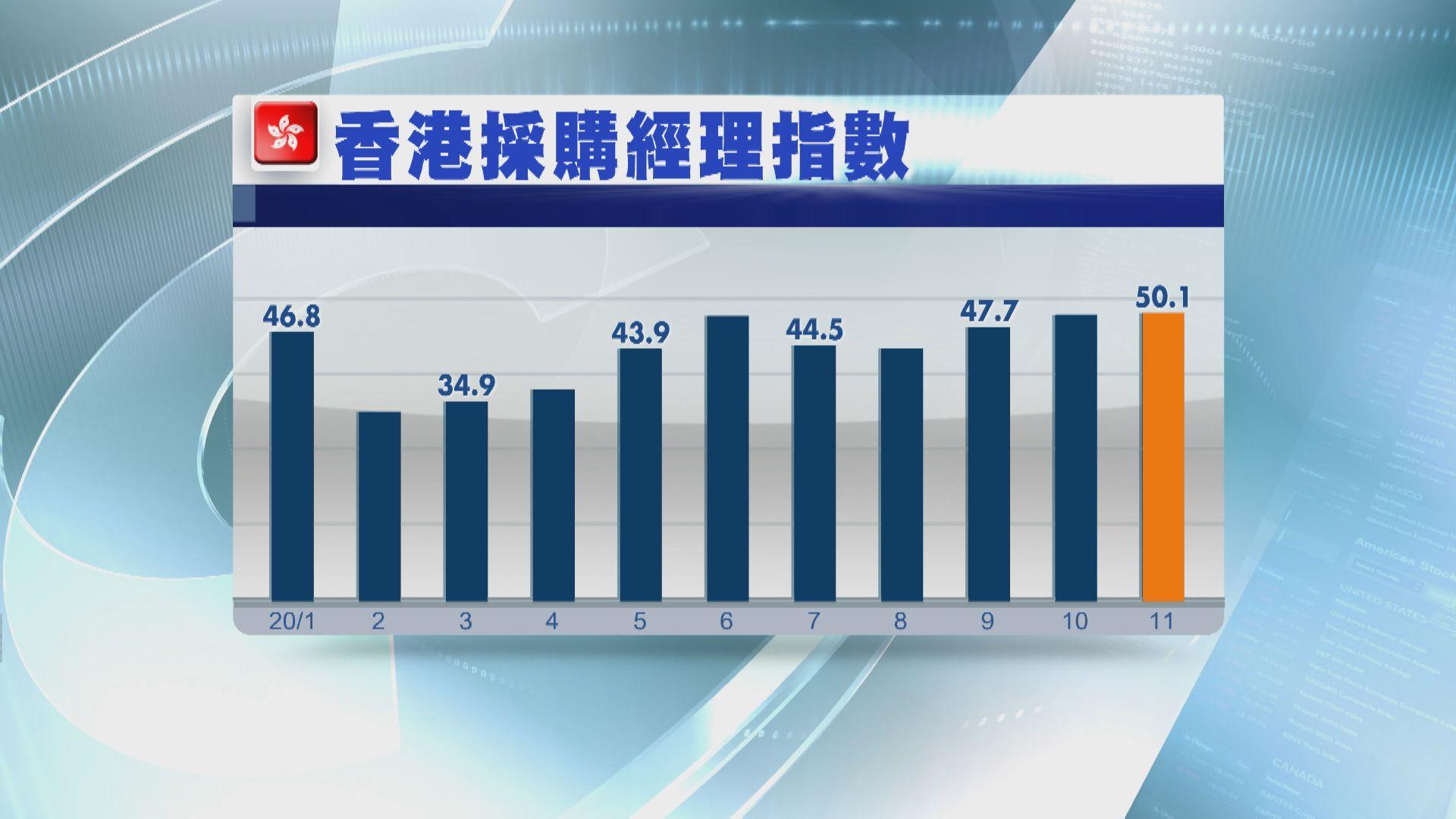 香港採購經理指數連升三個月 重回擴張水平