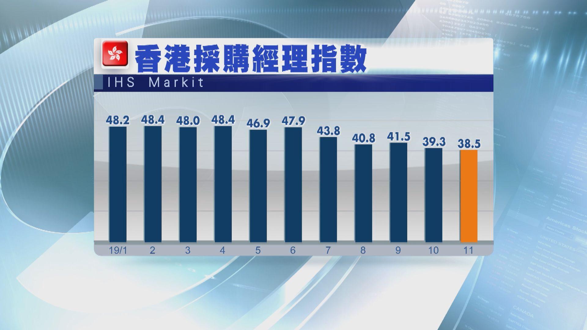 【經濟衰退】本港11月PMI跌至03年沙士以來最差