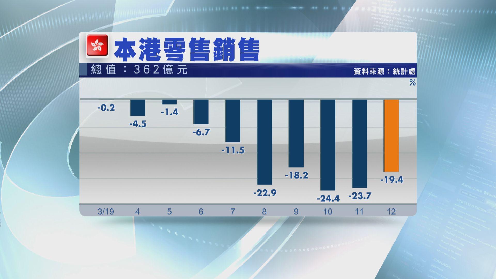 【連跌11個月】本港去年12月零售銷售跌逾19%