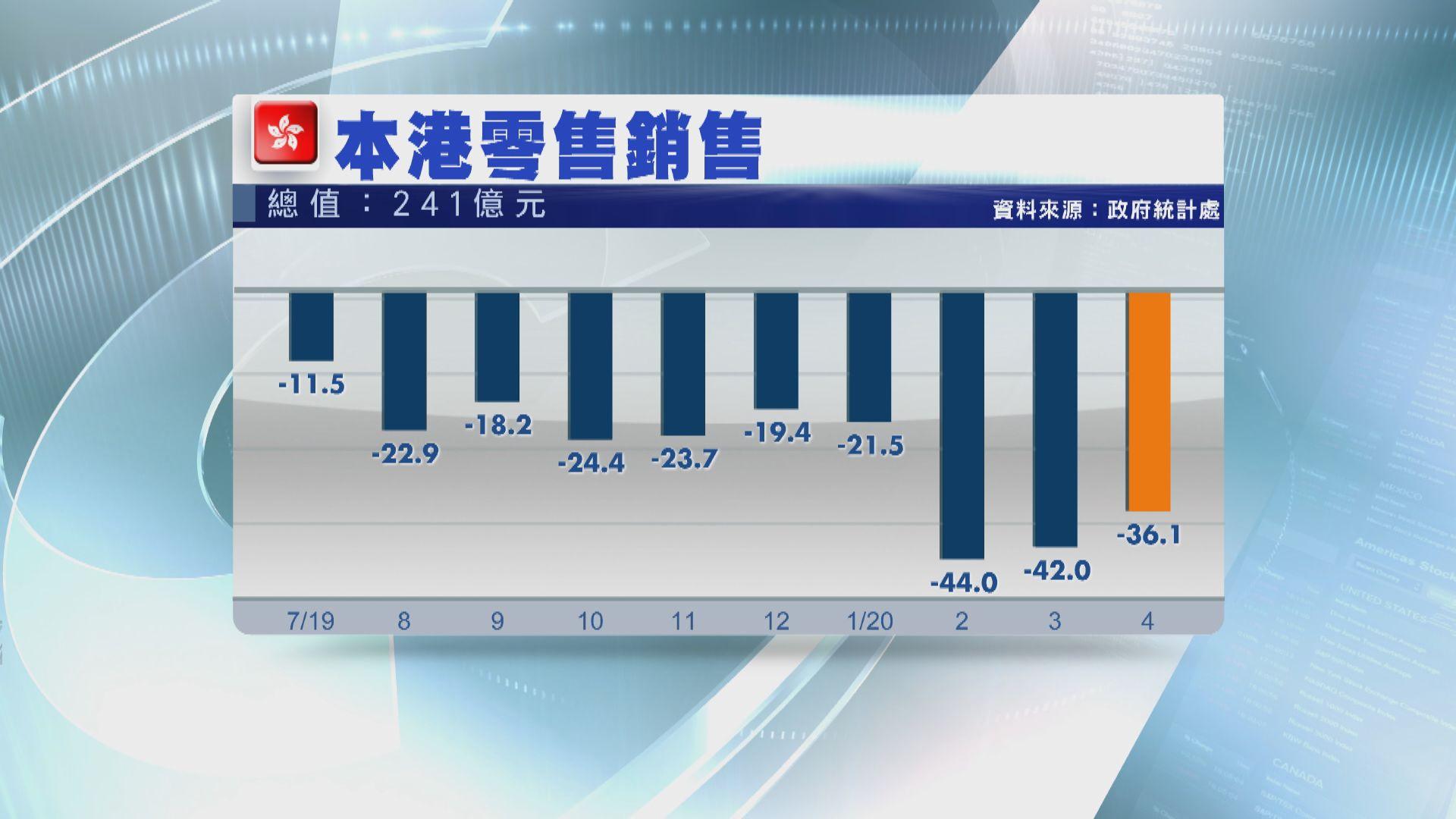 【本港零售】4月零售銷售跌36.1% 連跌15個月