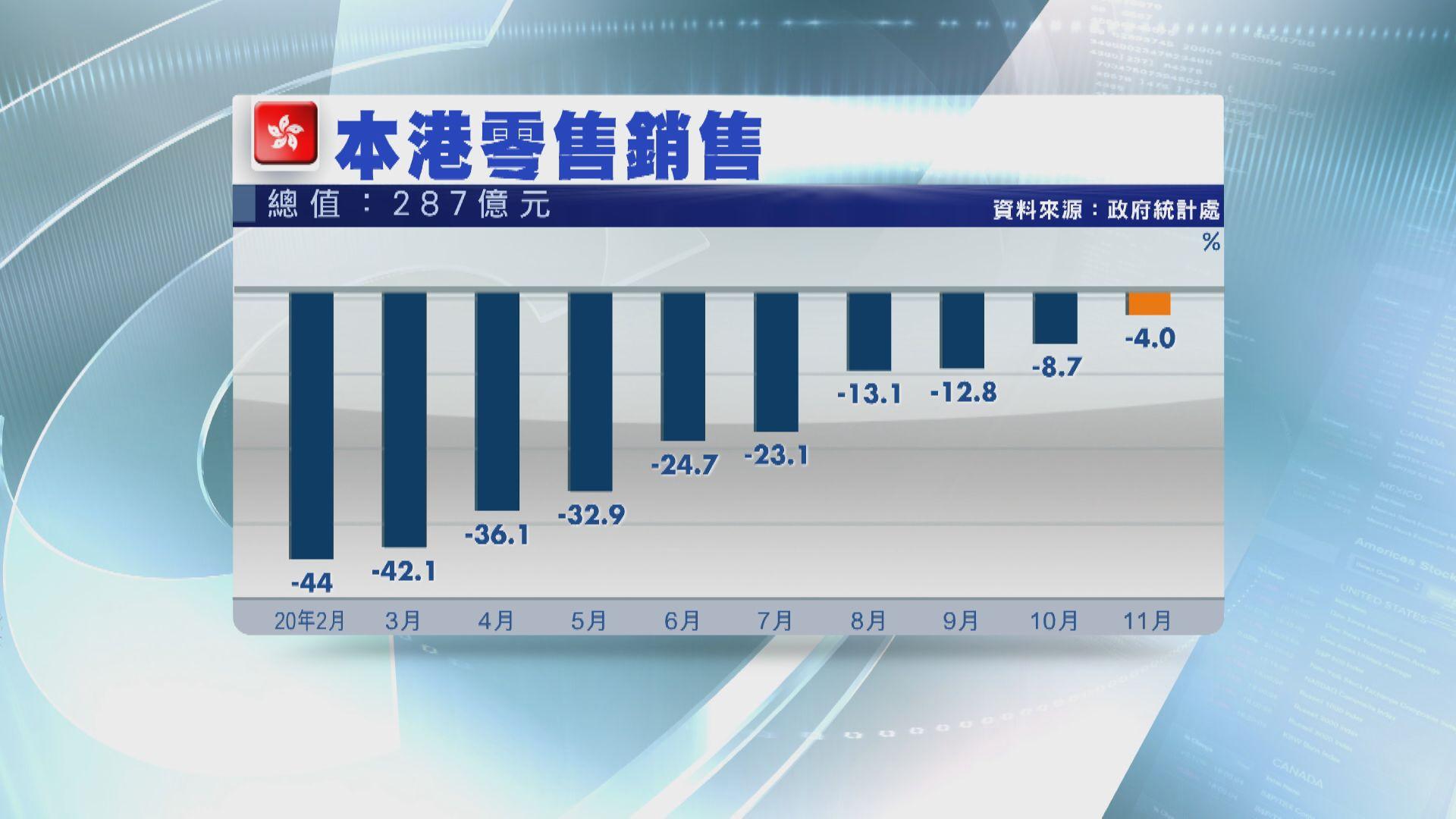 本港去年11月零售銷售跌4%
