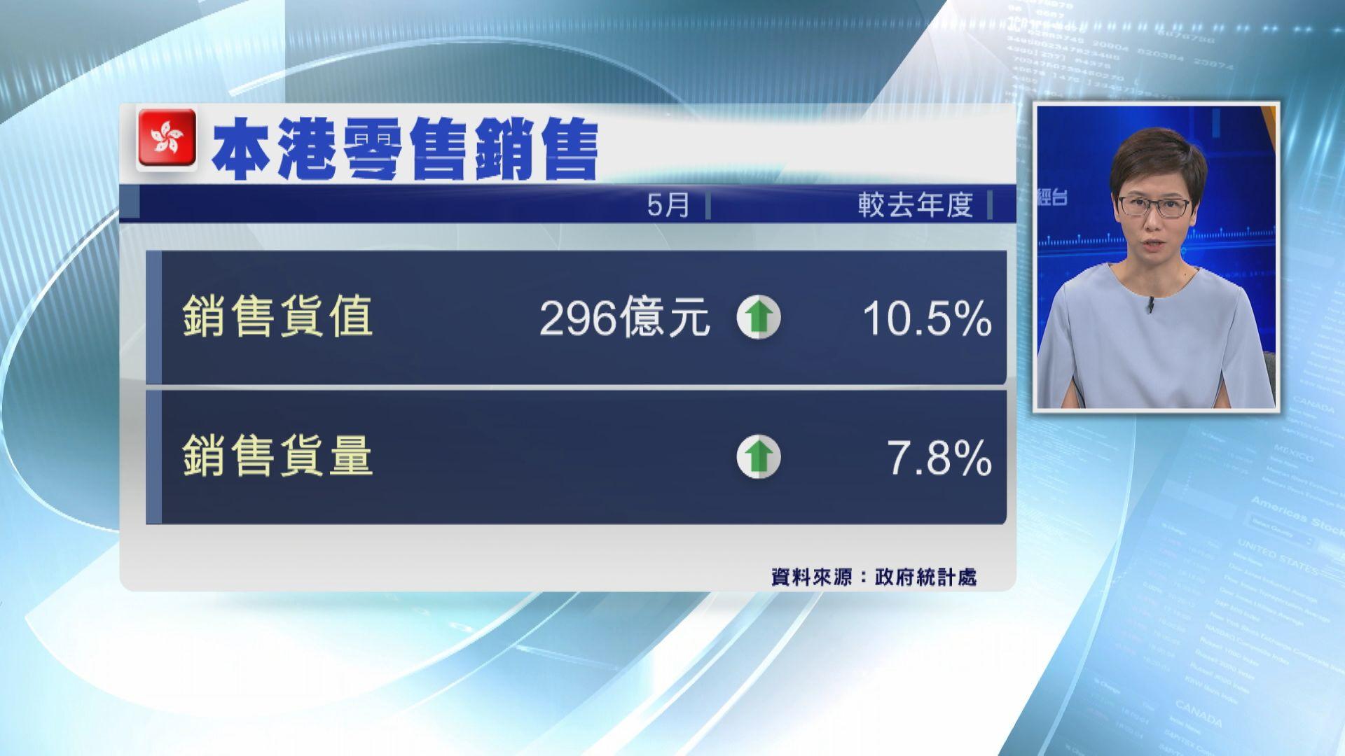 5月零售銷貨值升10.5%
