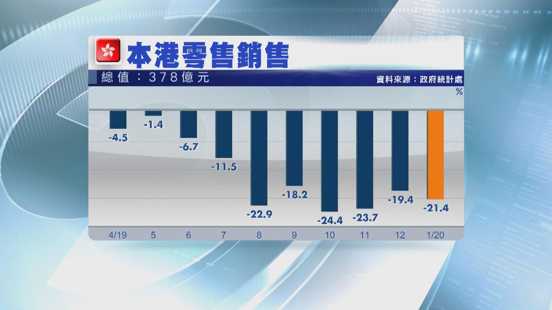 【零售寒冬】本港1月零售銷售跌逾兩成 連跌12個月
