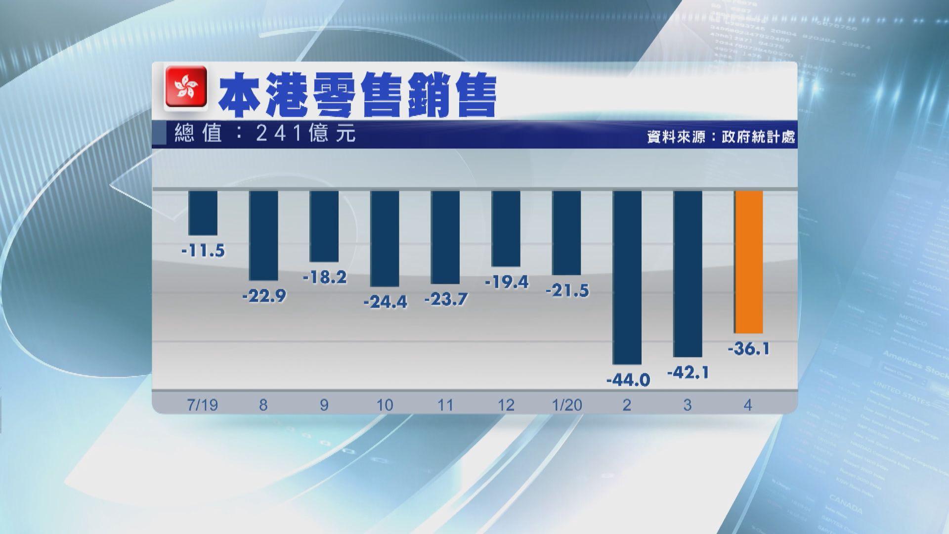 【市場走勢】港4月零售銷售跌幅大 上半年表現難樂觀