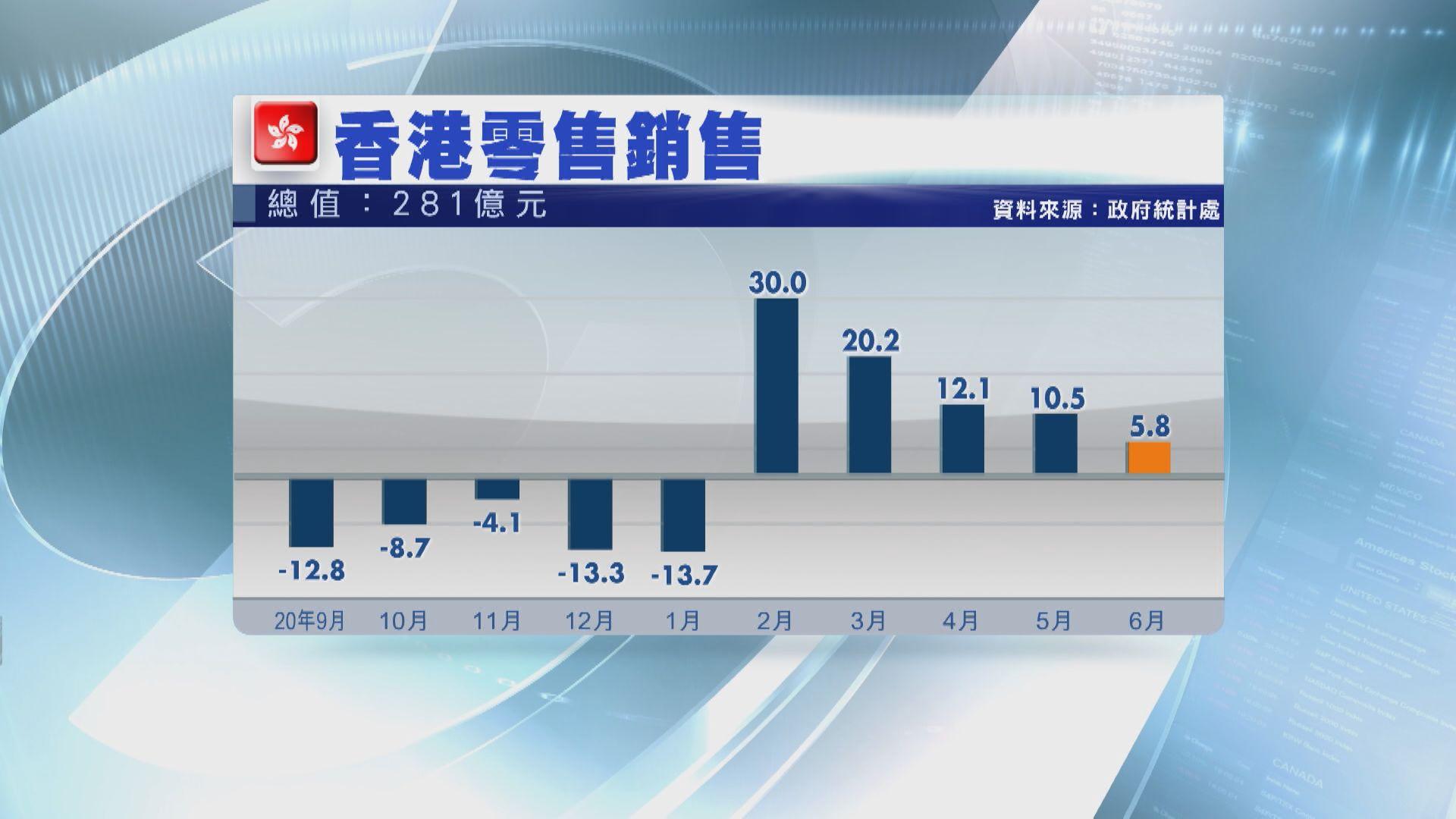 【消費券刺激】零售協會料下半年錄高單位數增長