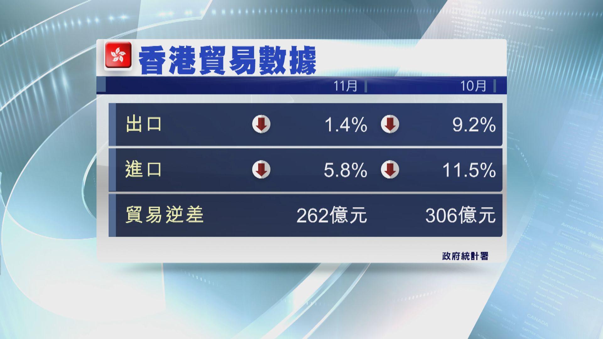 【貿易數據】本港11月份進出口跌幅收窄
