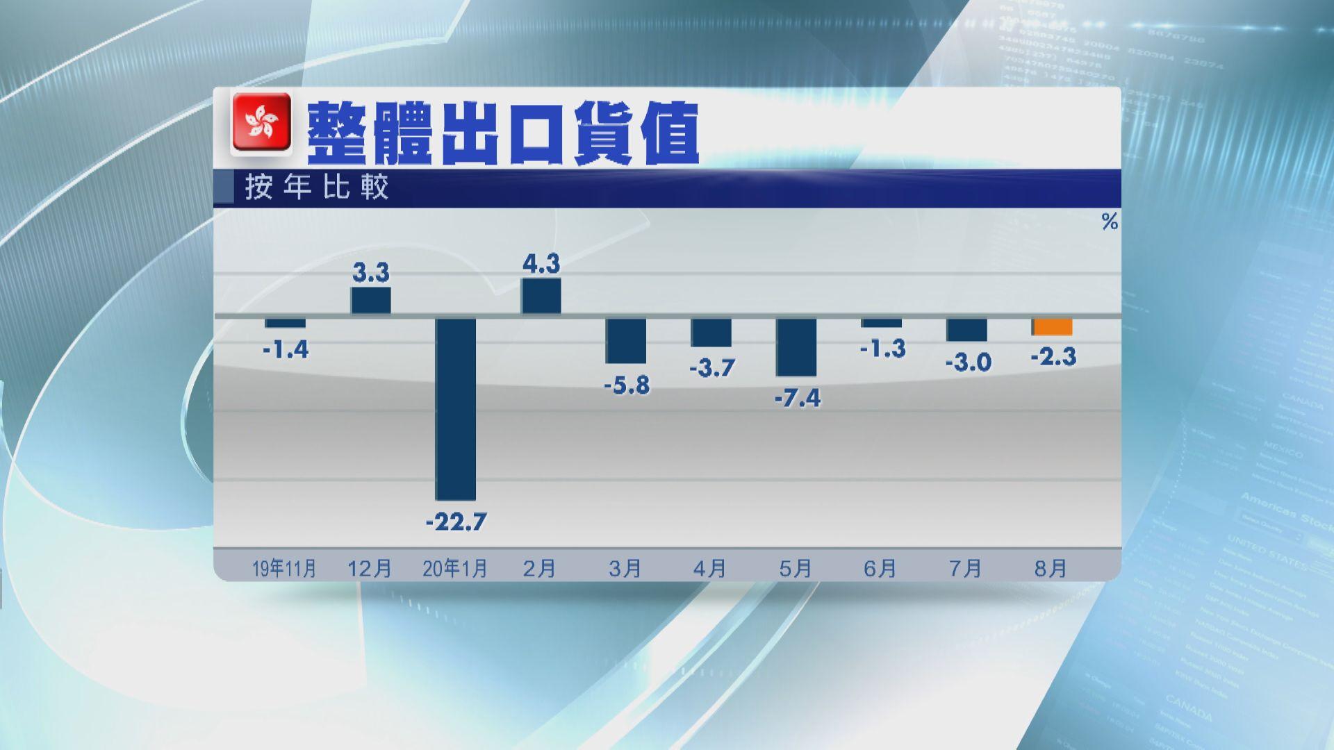 香港八月出口跌2.3%