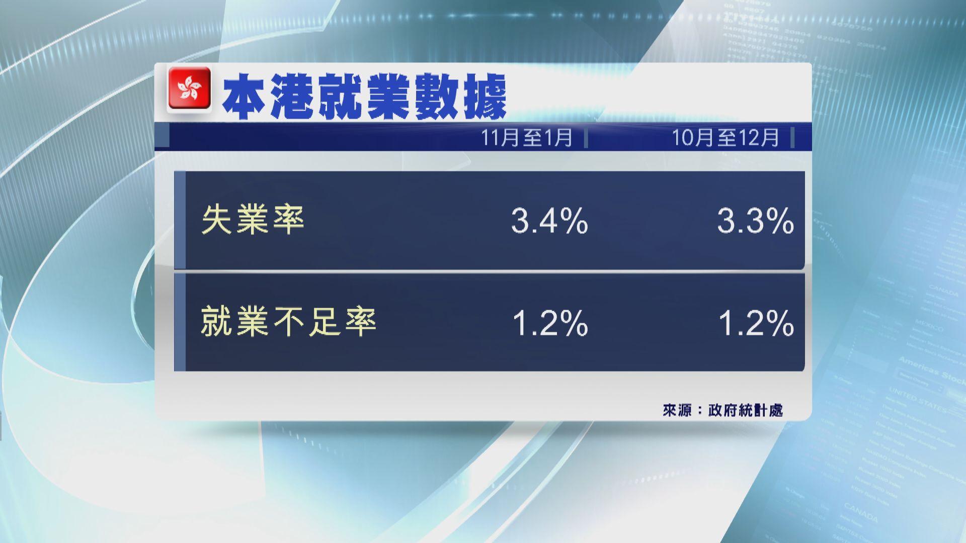 【失業率攀升】本港最新失業率升至逾三年高位