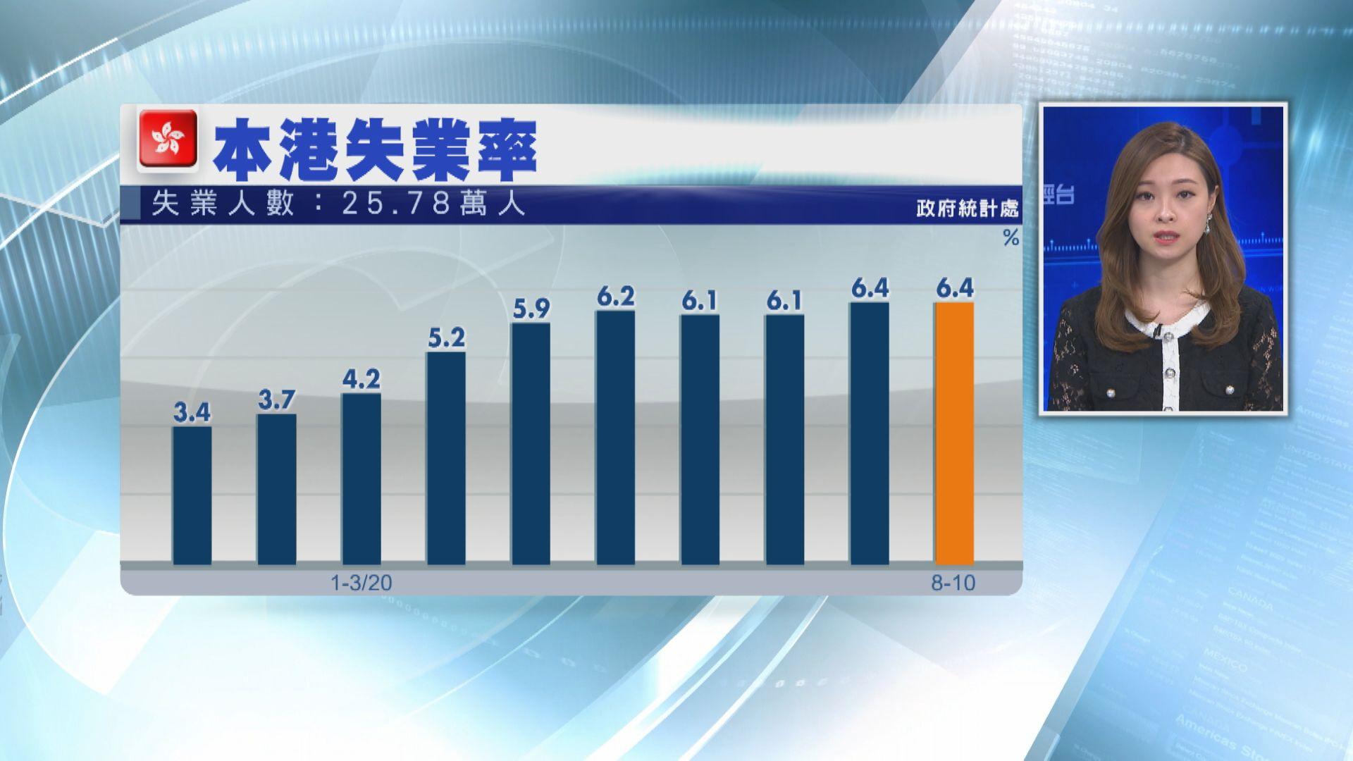 港失業率維持6.4% 於近十六年高位徘徊