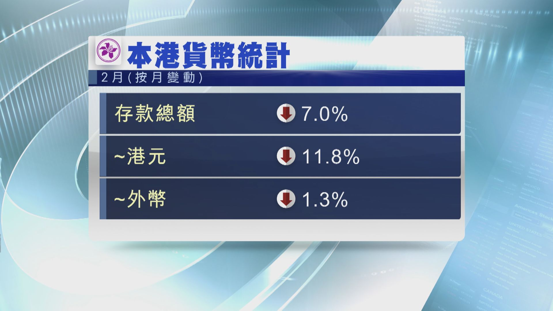 2月港元存款大跌逾11%