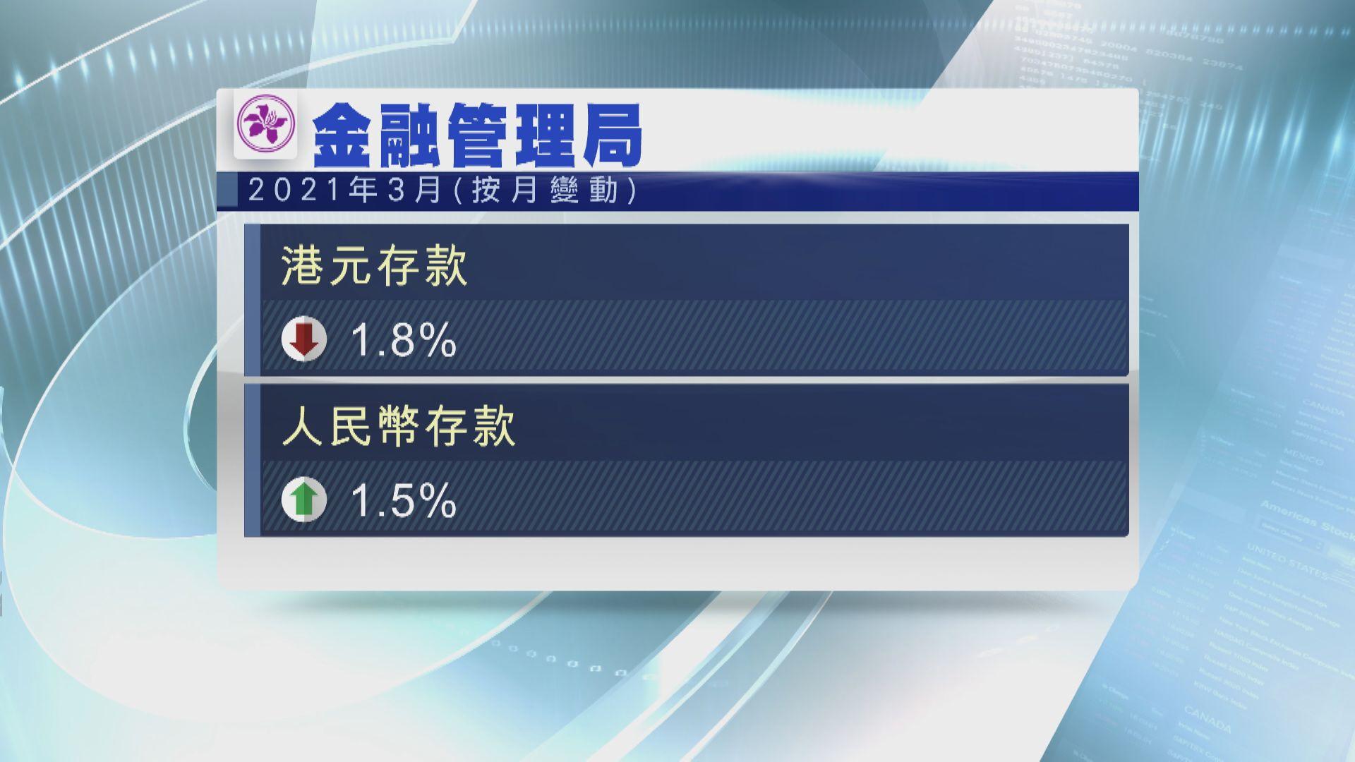 3月港元存款減少1.8%