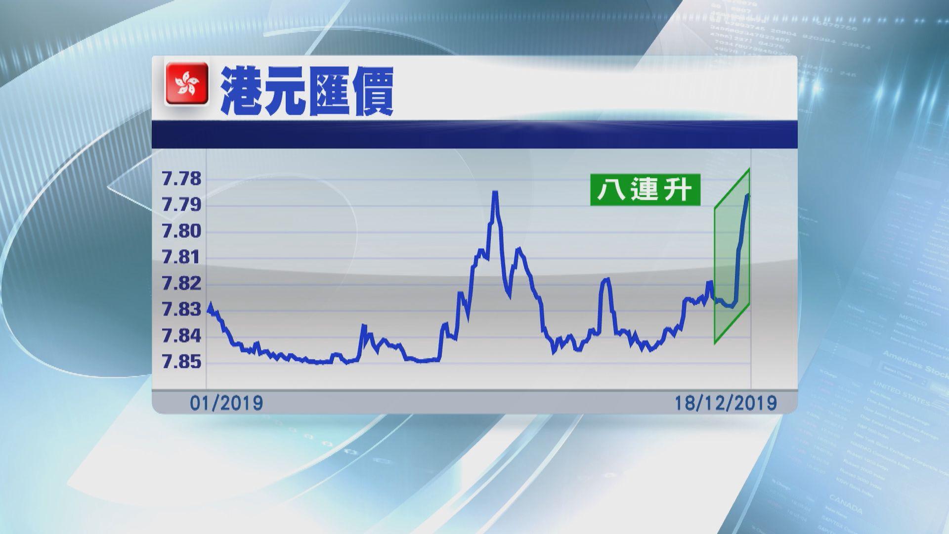 【港元強勢】港元匯價或創逾30年來最長升市