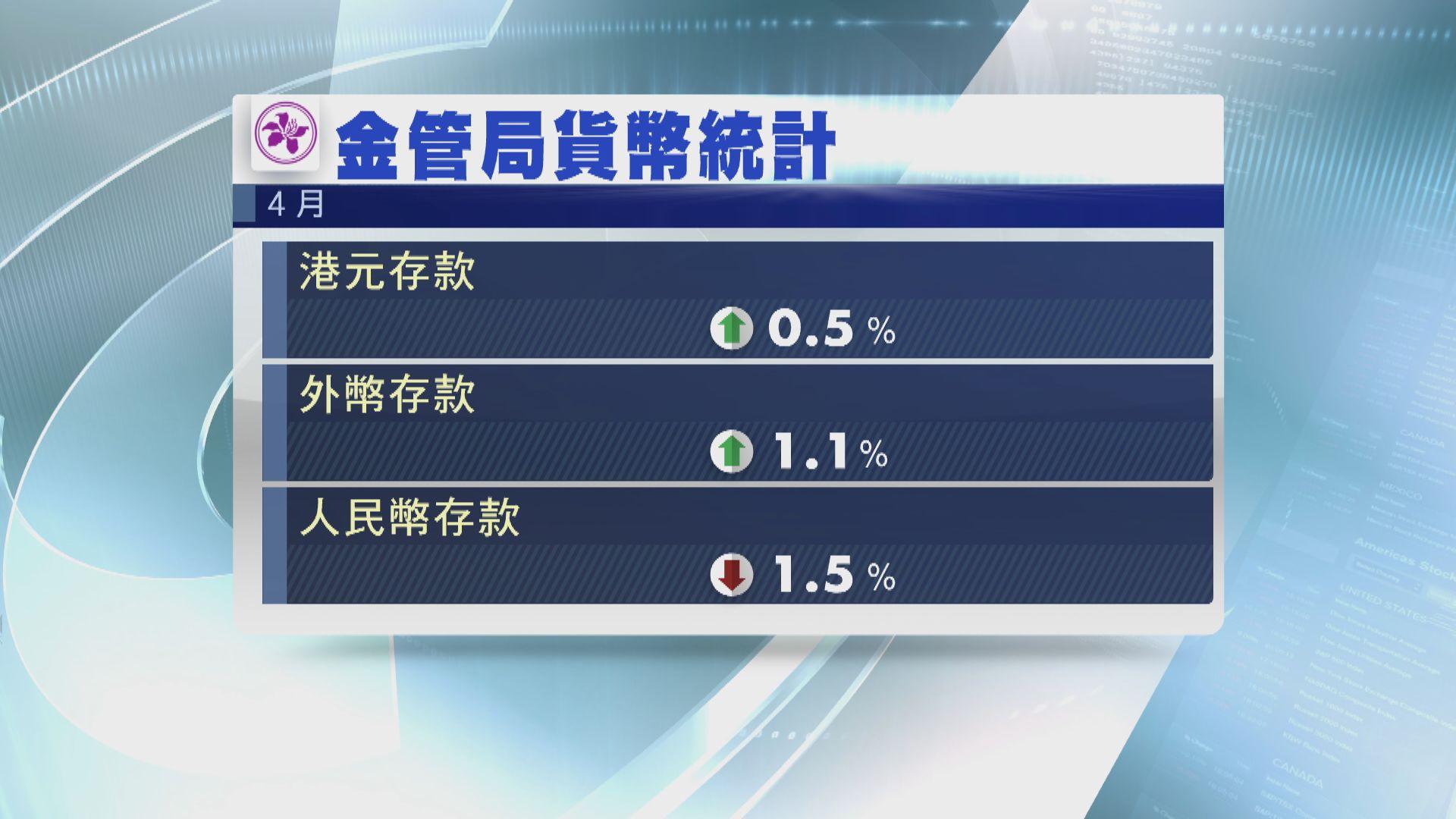【金管局數據】本港上月港元存款升0.5%