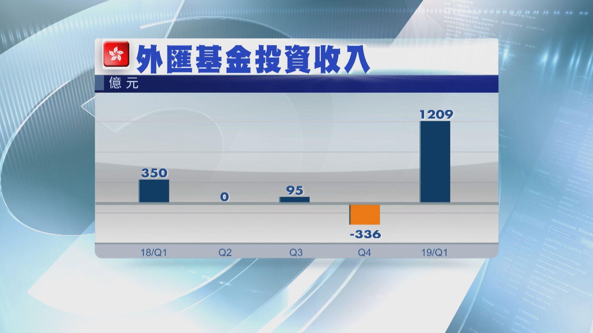 【港股生性】外匯基金首季大賺1200億