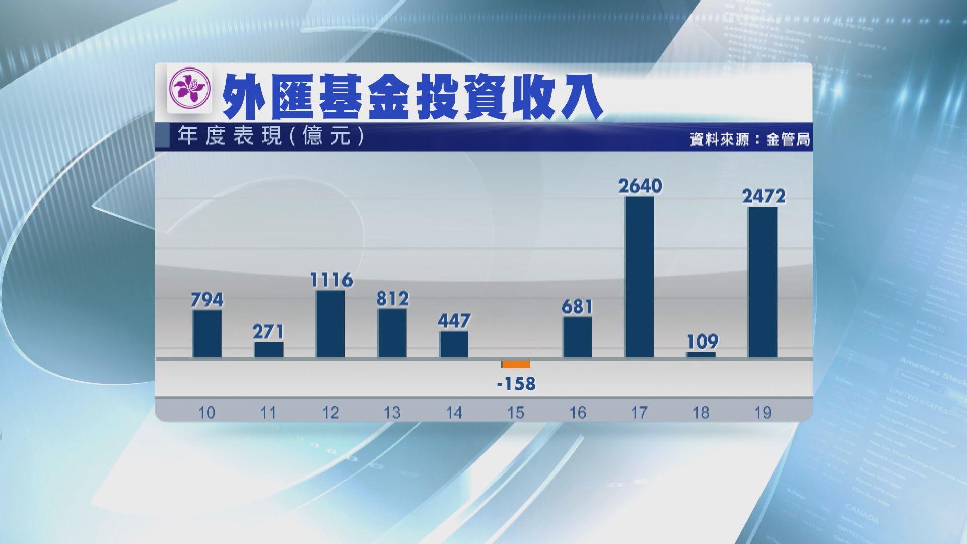 【歷來第二高】外匯基金去年投資收入2472億元