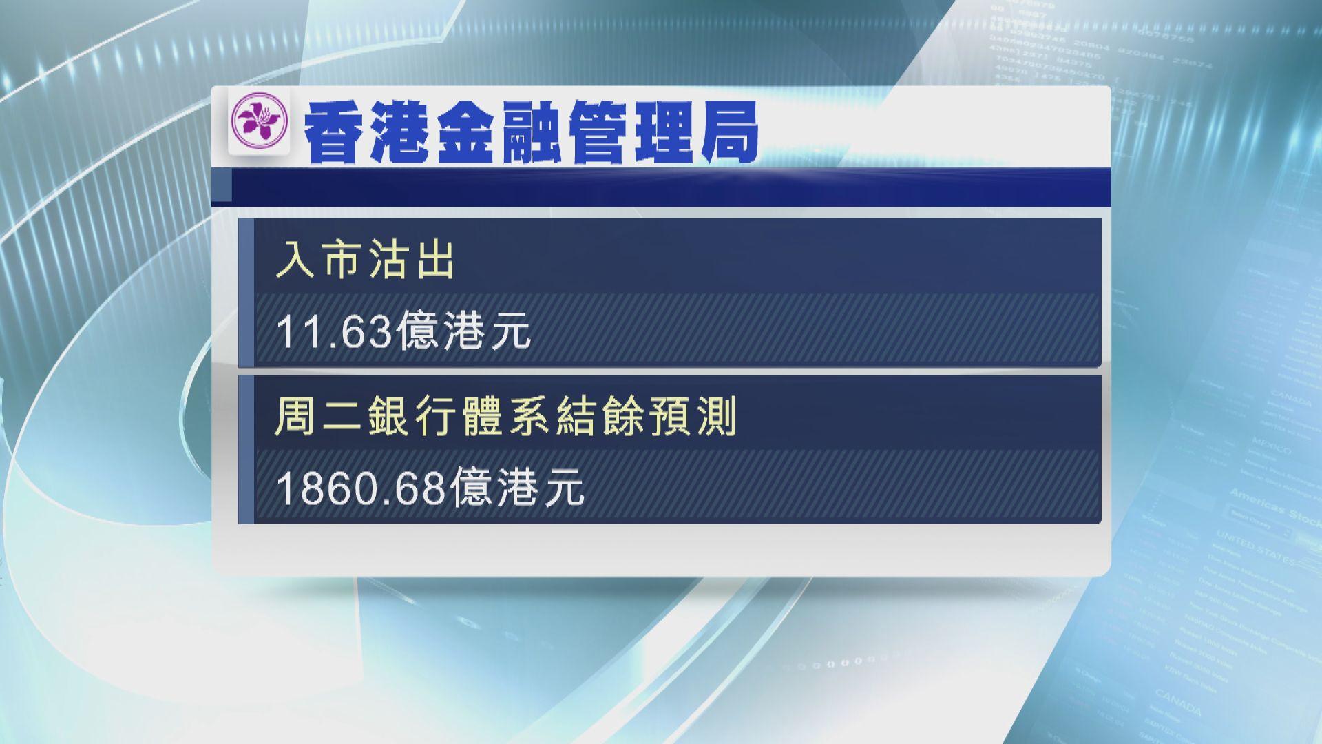 金管局再度入市 沽出逾11億港元