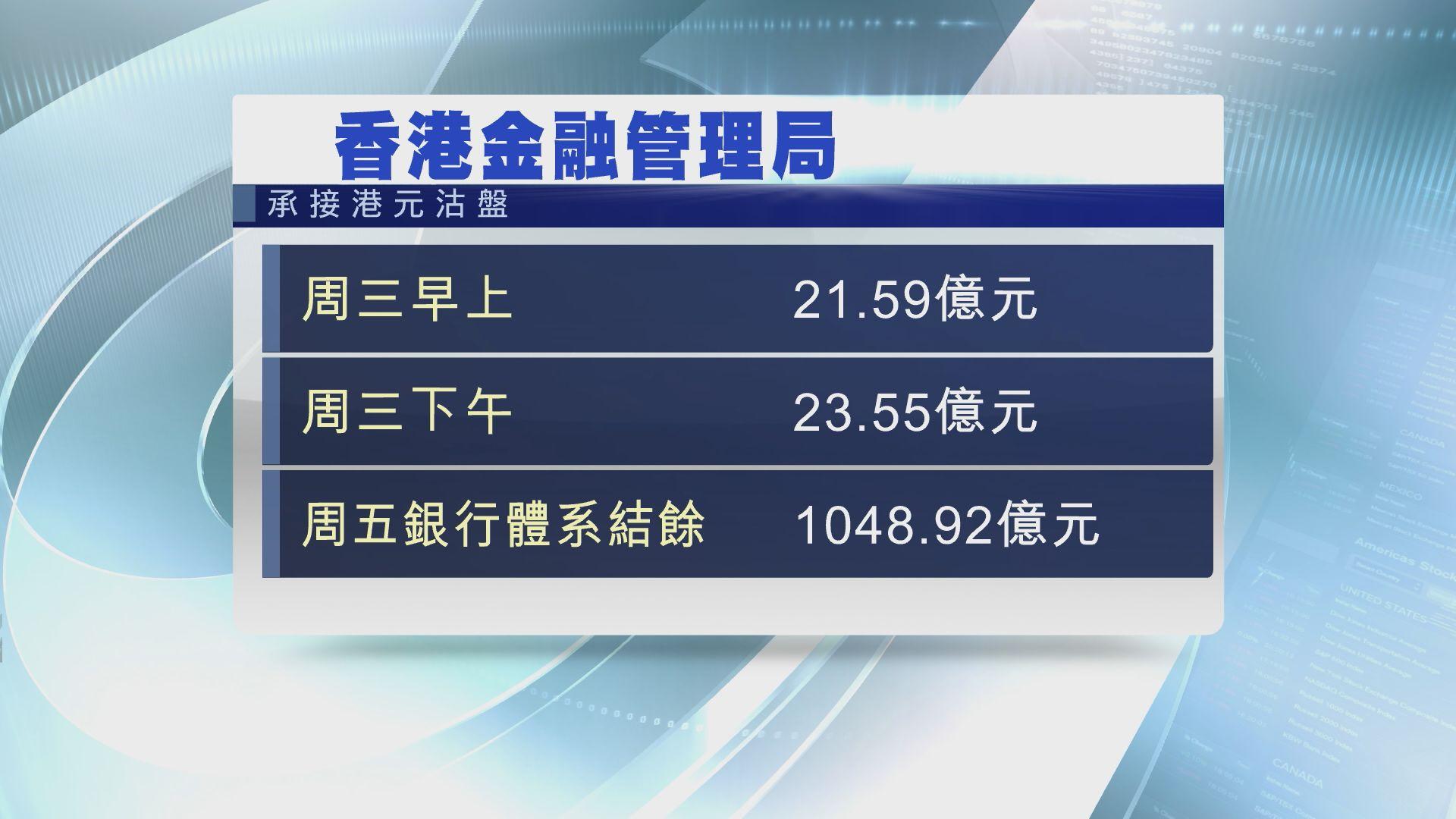 【再出手】金管局入市買入逾23億港元
