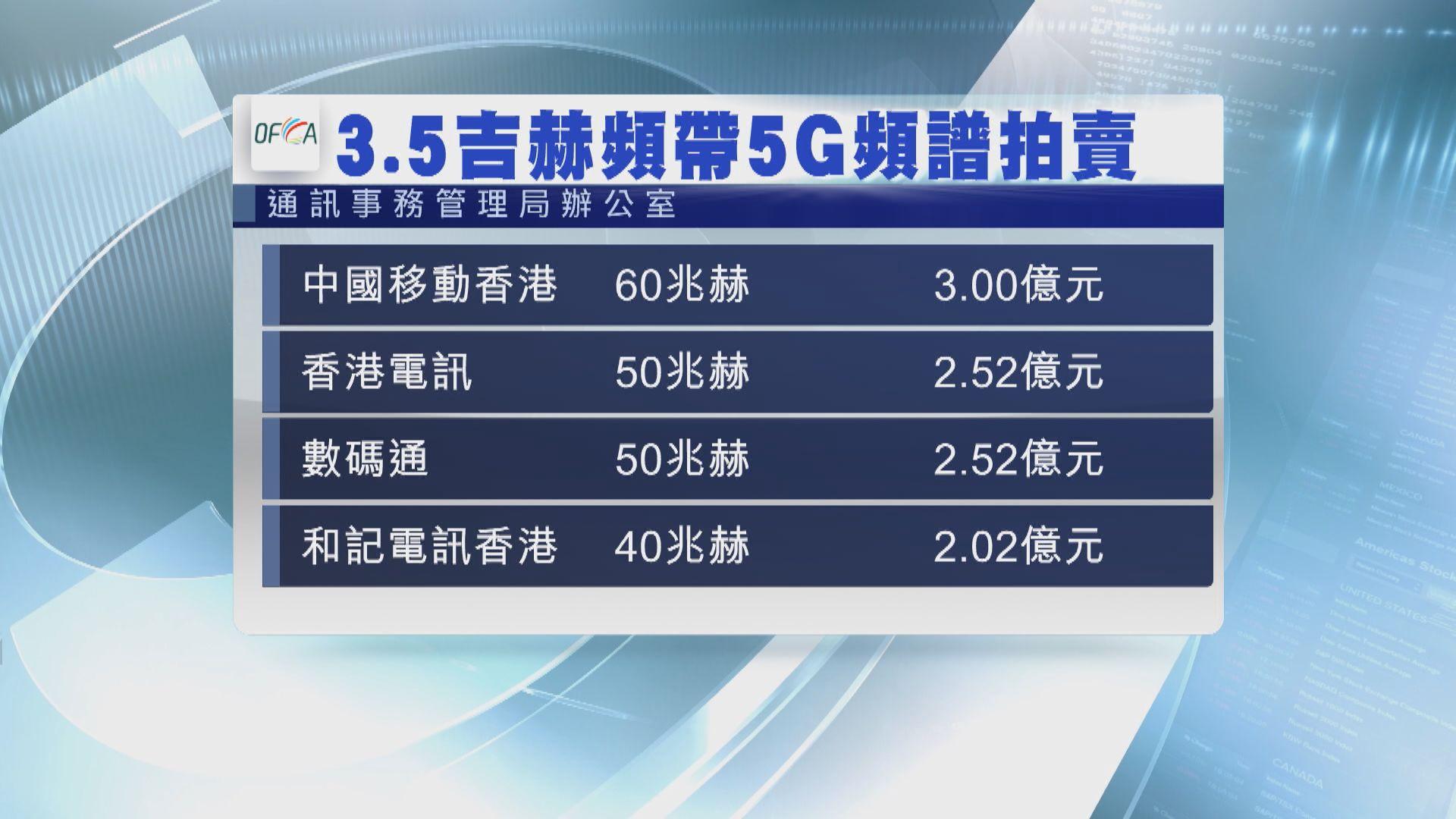 【5G頻譜】券商:出價反映香港電訊商競爭溫和