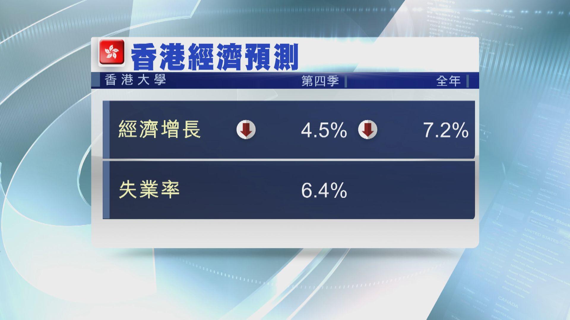 港大料本港第四季經濟收縮4.5%