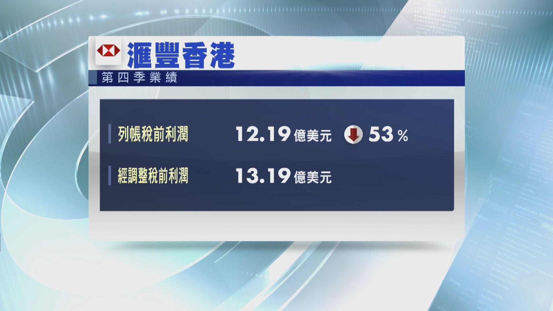 滙豐香港上季稅前利潤跌53%