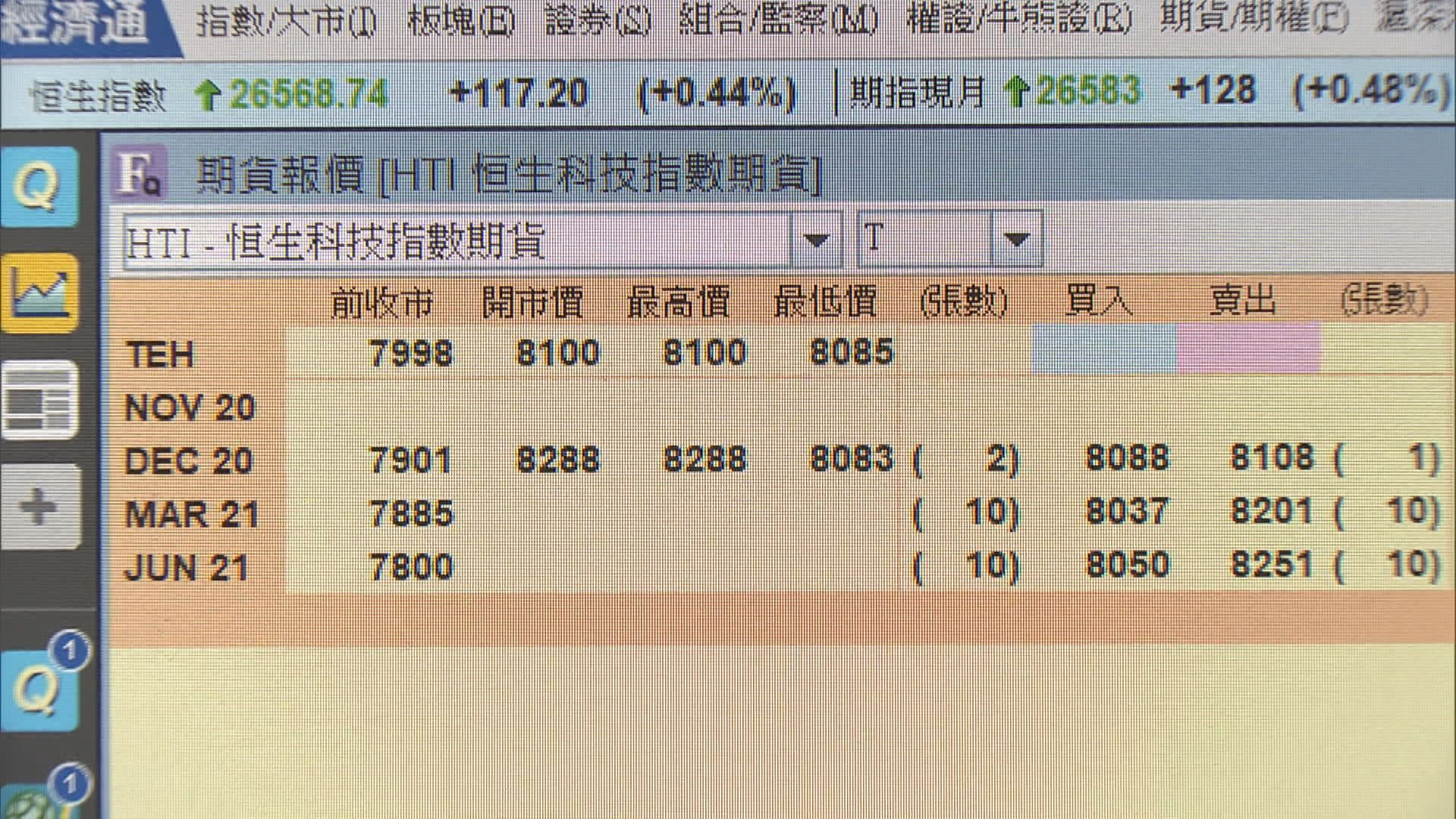 恒生科技指數期貨首日推出 上午成交張數逾200張