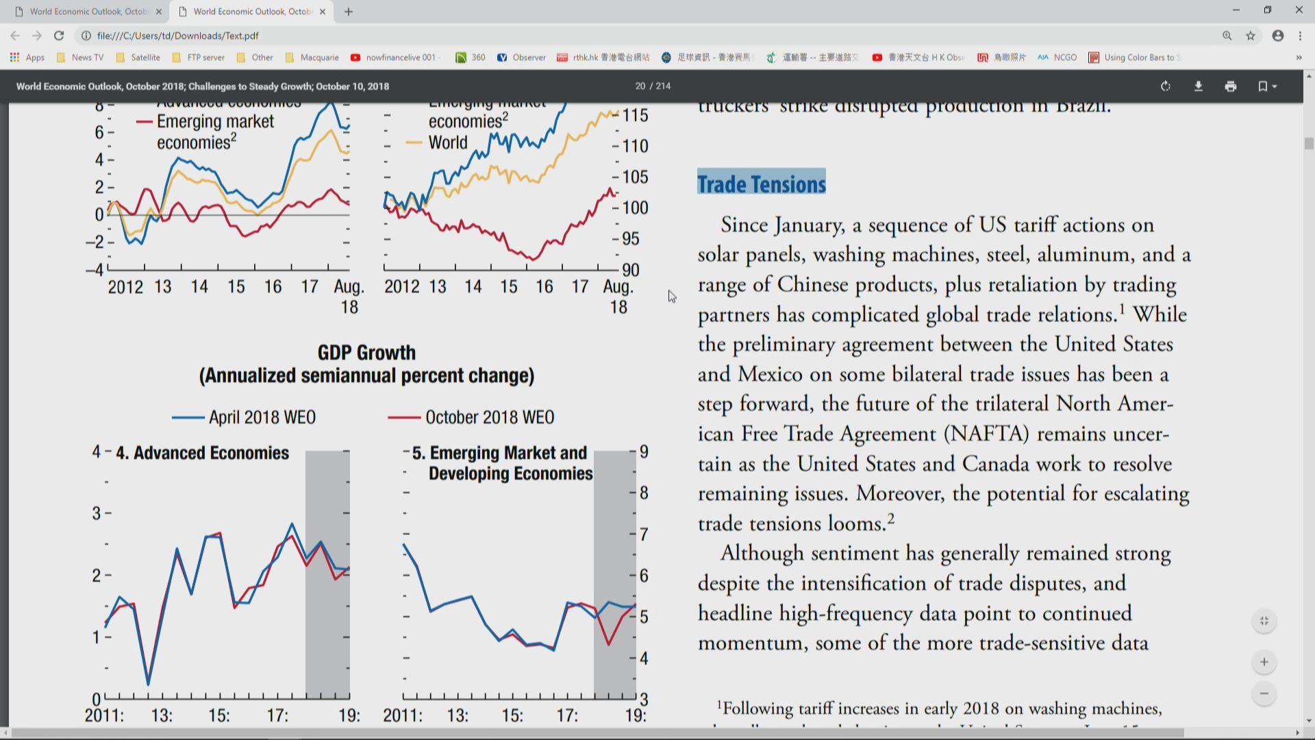 【中美貿戰】IMF降全球增長預測 兩年首見