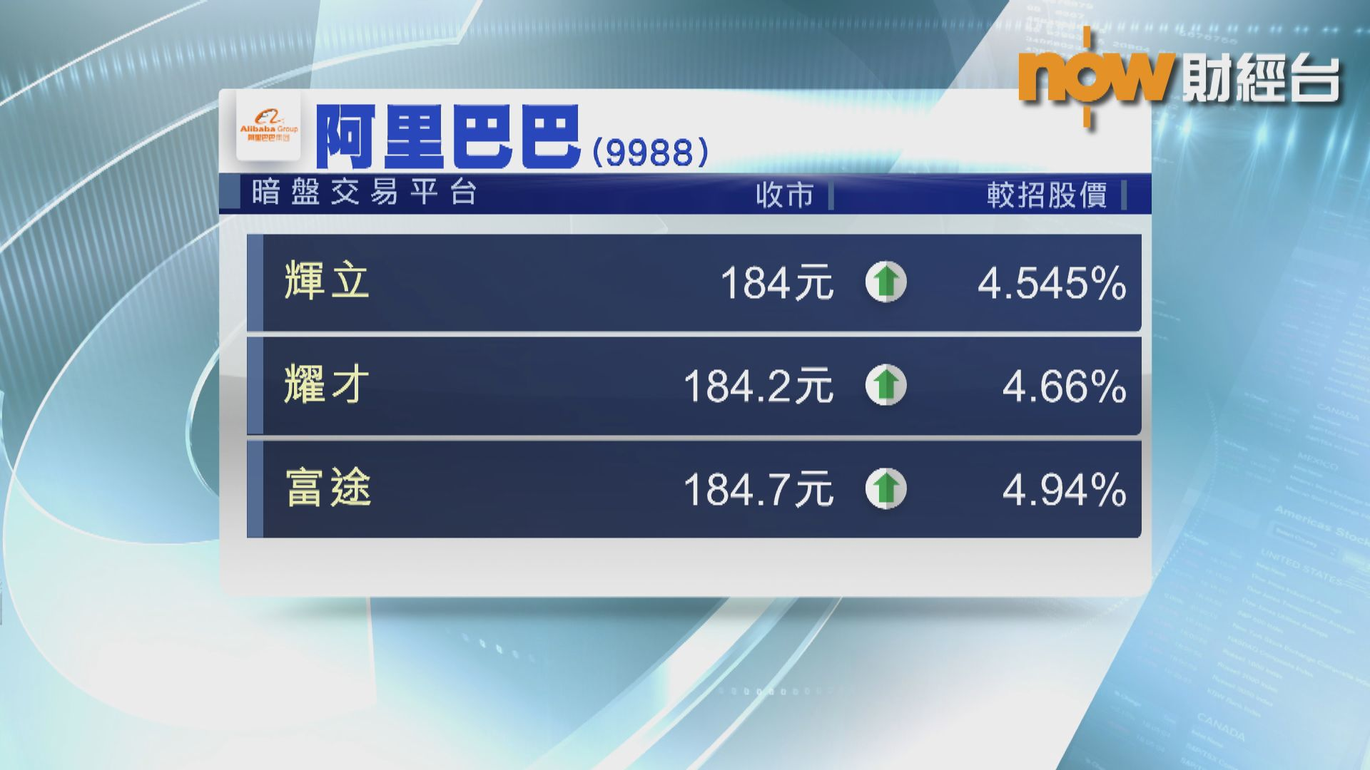 【阿里上市】暗盤184元水平收市 曾高招股價近半成