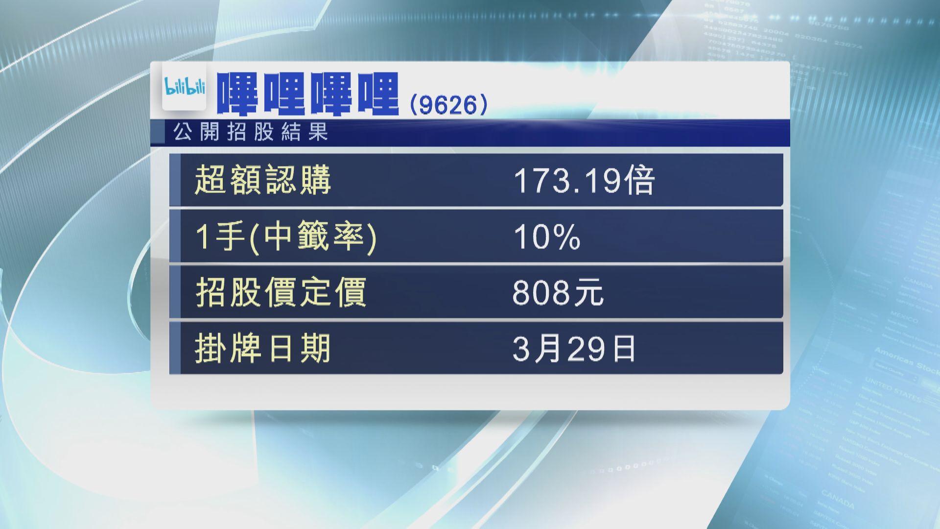 B站超購173倍 一手中籤率10%