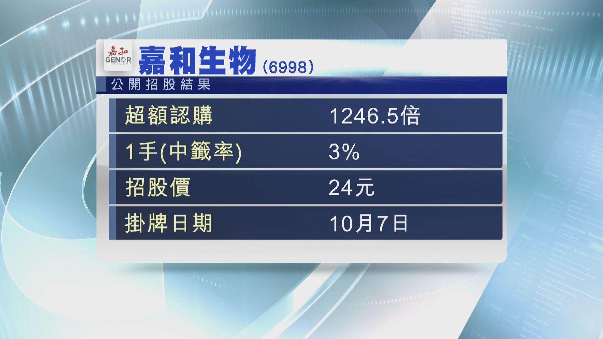 嘉和生物成生科股新股凍資王 一手中籤僅3%