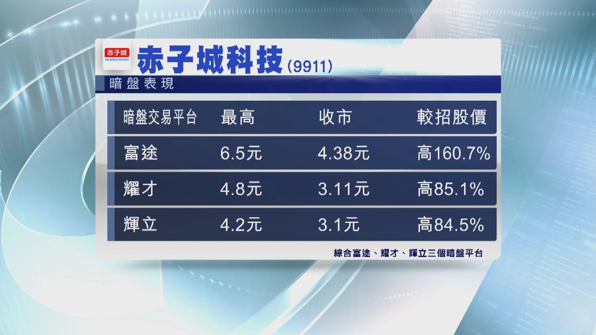 【超購王】赤子城科技暗盤曾炒高逾2.8倍