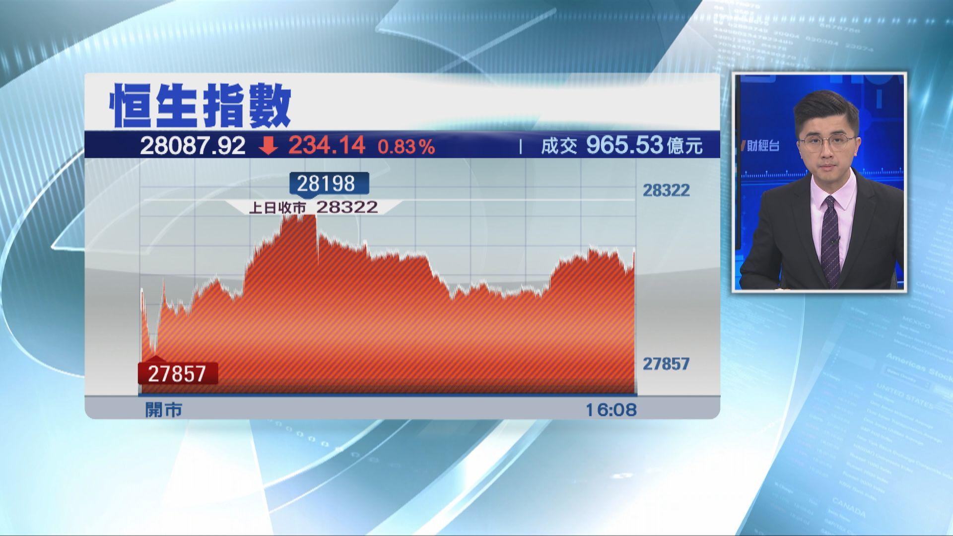 【伊朗報復】金融市場震盪 恒指跌234點