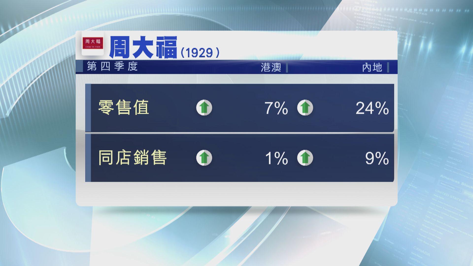 【最新數據】周大福上季內地同店銷售增9%