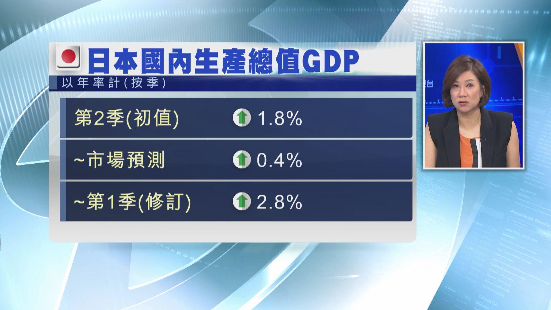 【經濟數據】日本第二季經濟遠勝預期