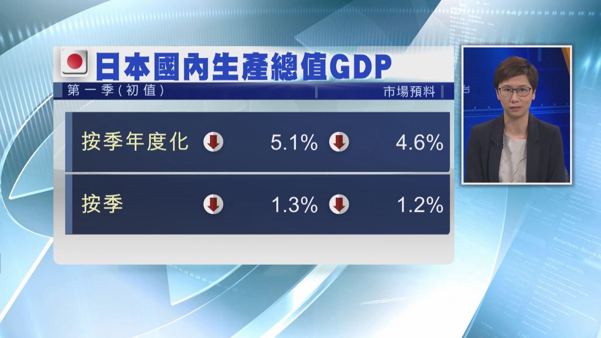日本第1季GDP收縮5.1%