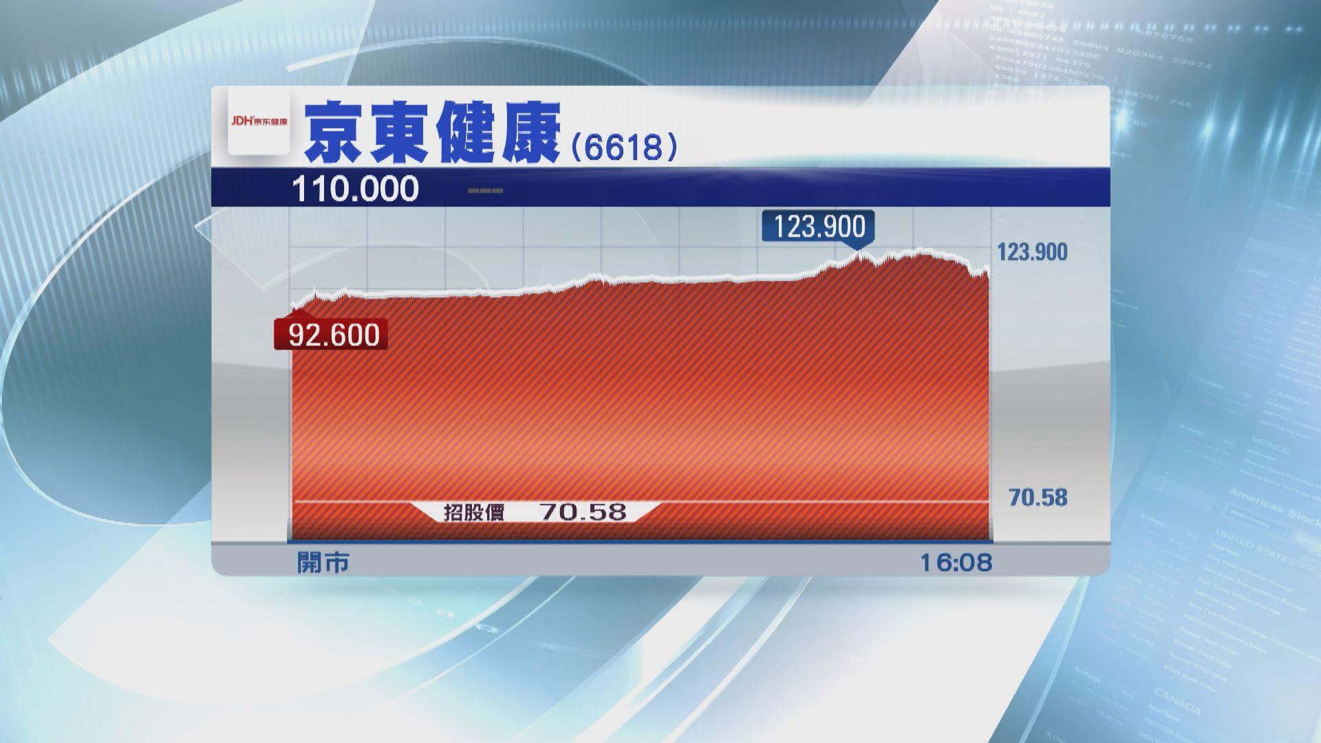 京東健康高收五成半 兩周後將「入摩」