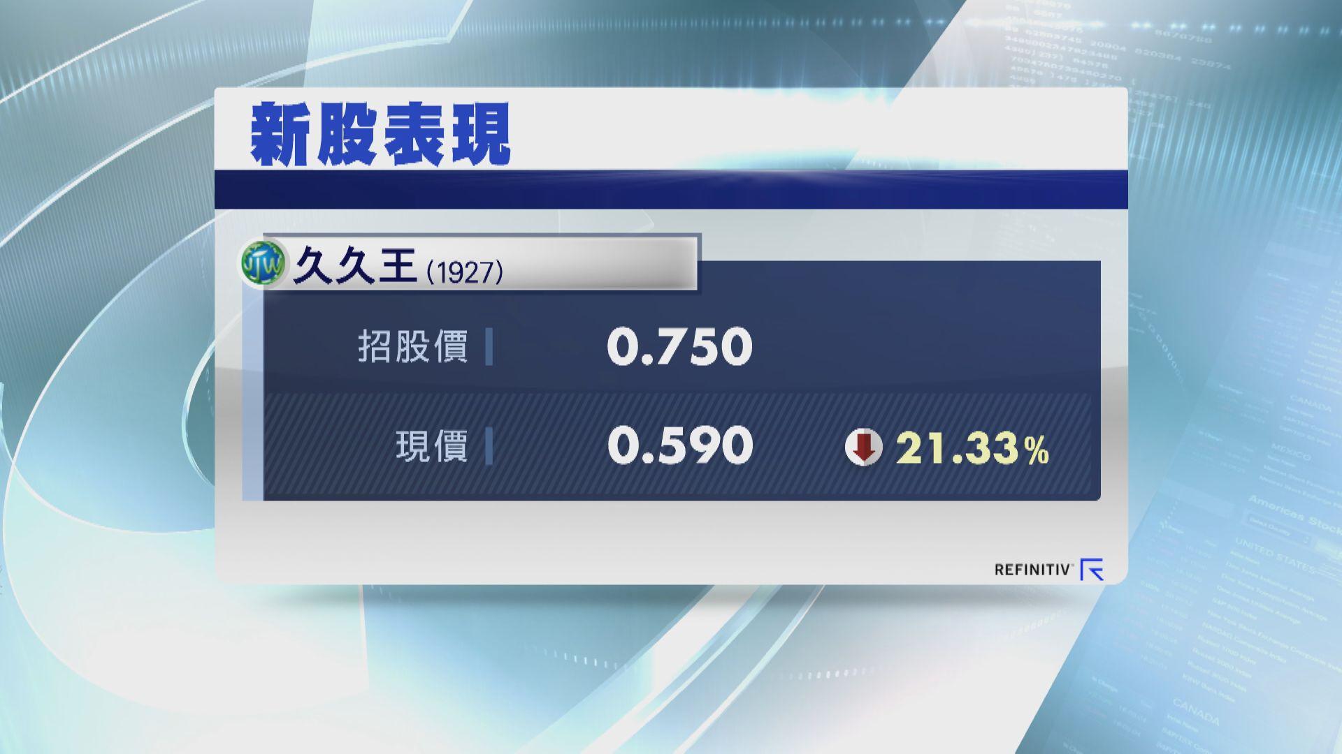 久久王半場「潛水」25%  一手輸$950