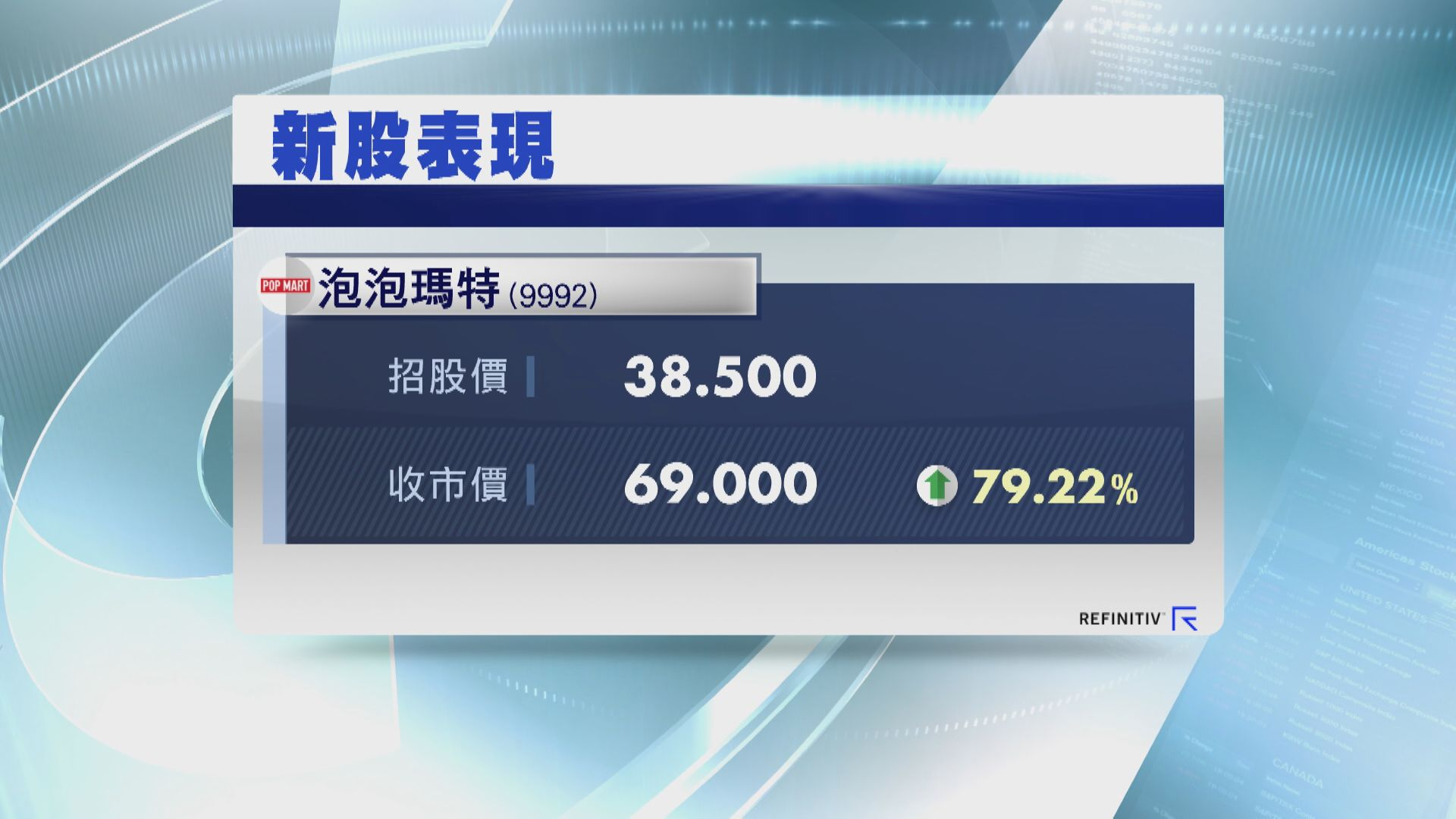 新股泡泡瑪特首掛急升 曾較招股價高逾1.1倍
