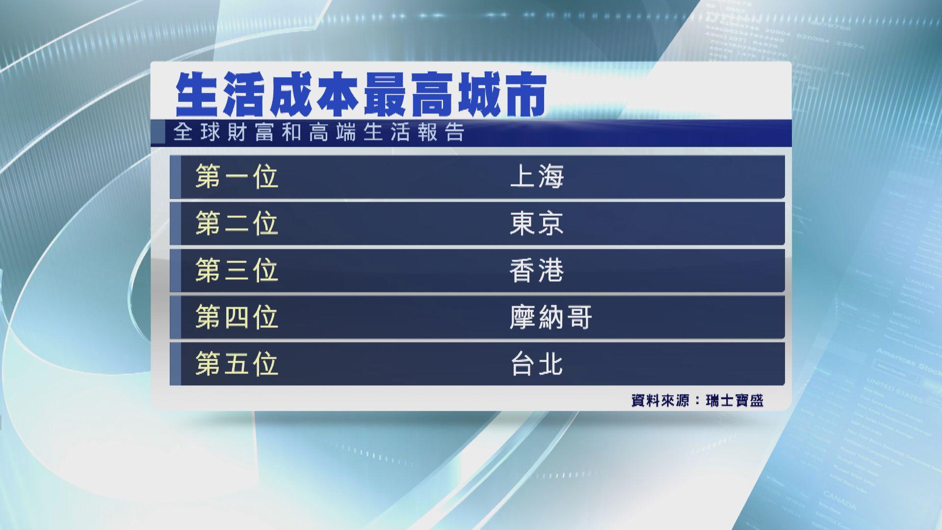 上海成全球生活成本最高城市