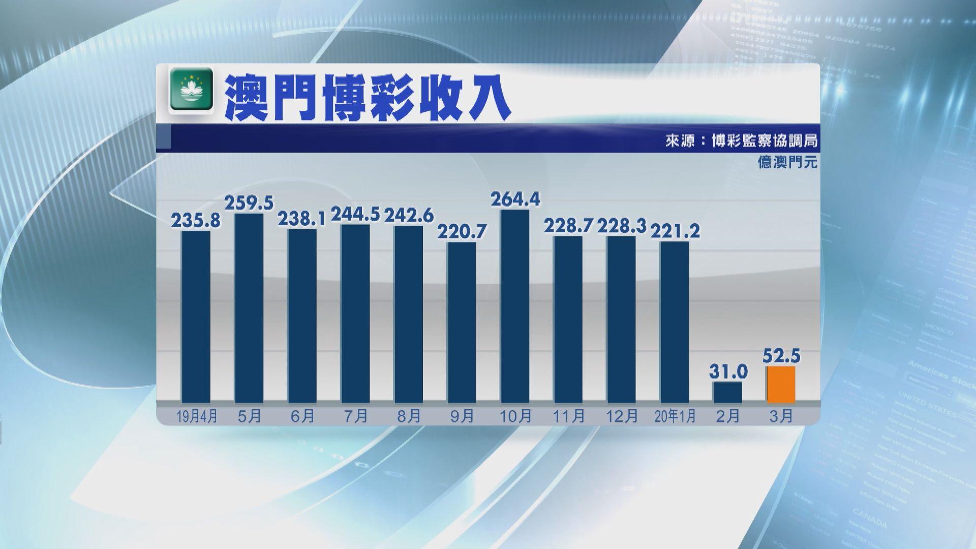 【疫情衝擊】澳門三月博彩收入大跌約八成