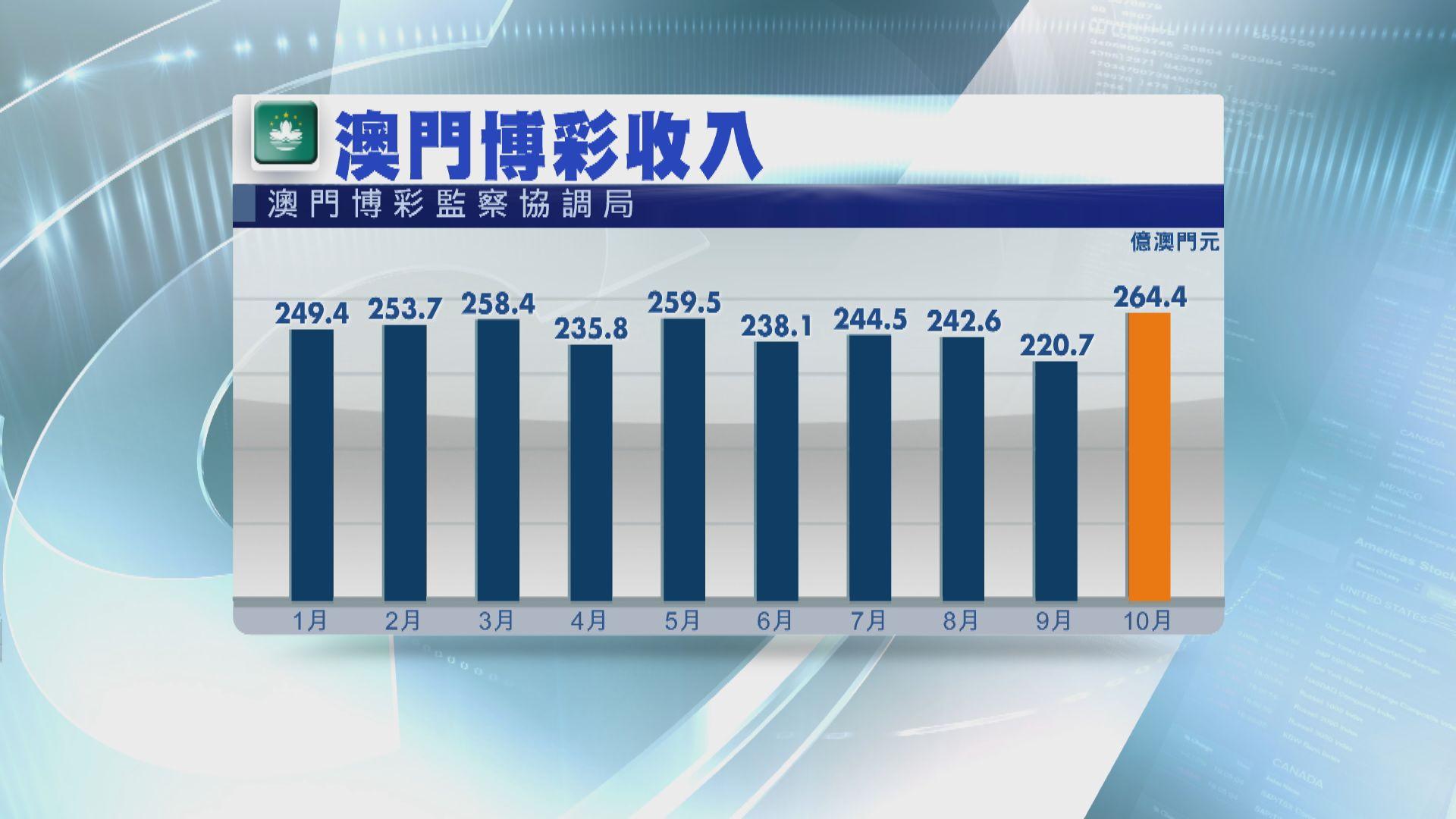 【由升轉跌】澳門上月博彩收入按年跌3.2%